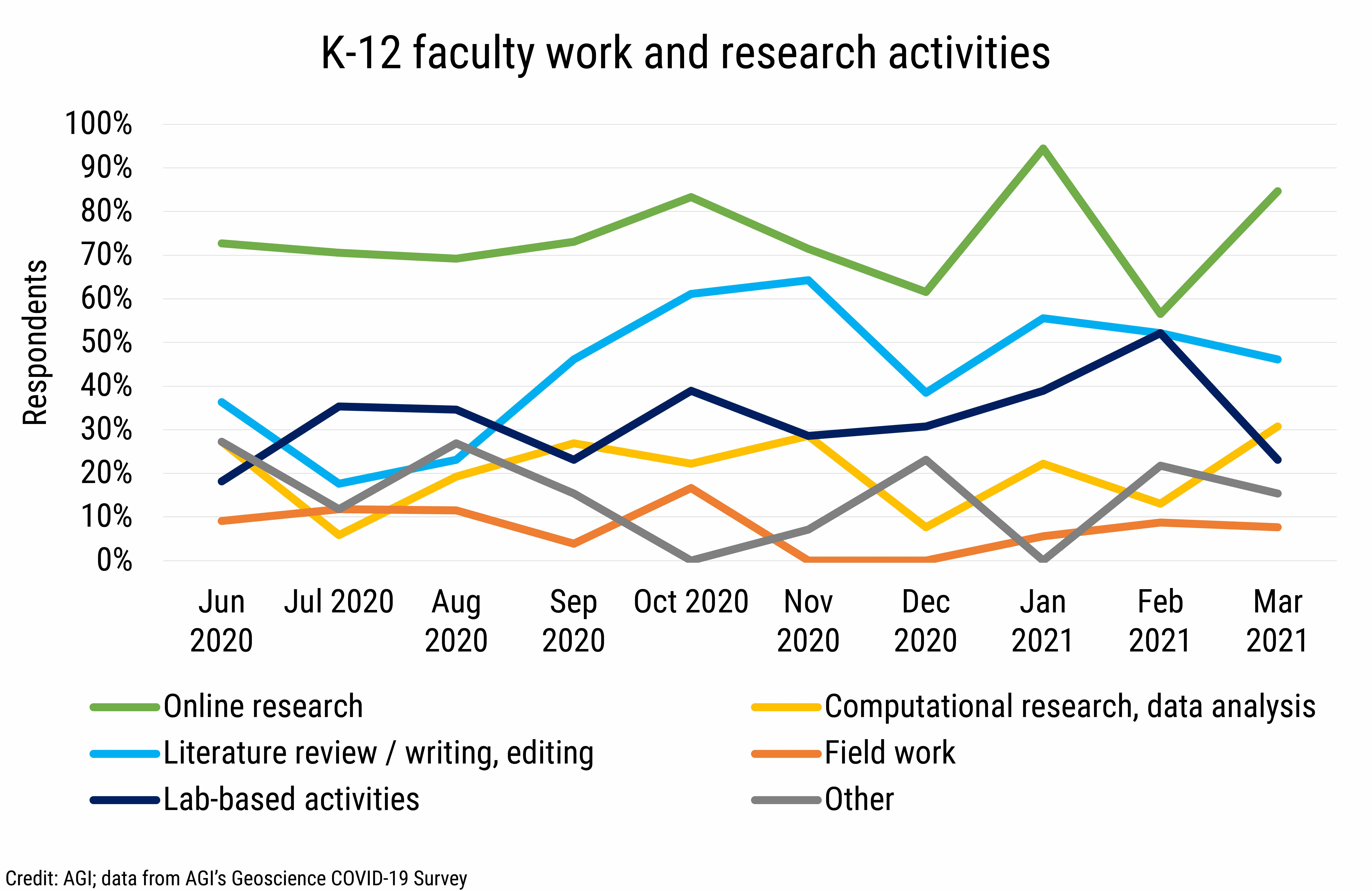 DB_2021-013 chart 03: K-12 faculty work and research activities (Credit: AGI; data from AGI's Geoscience COVID-19 Survey)