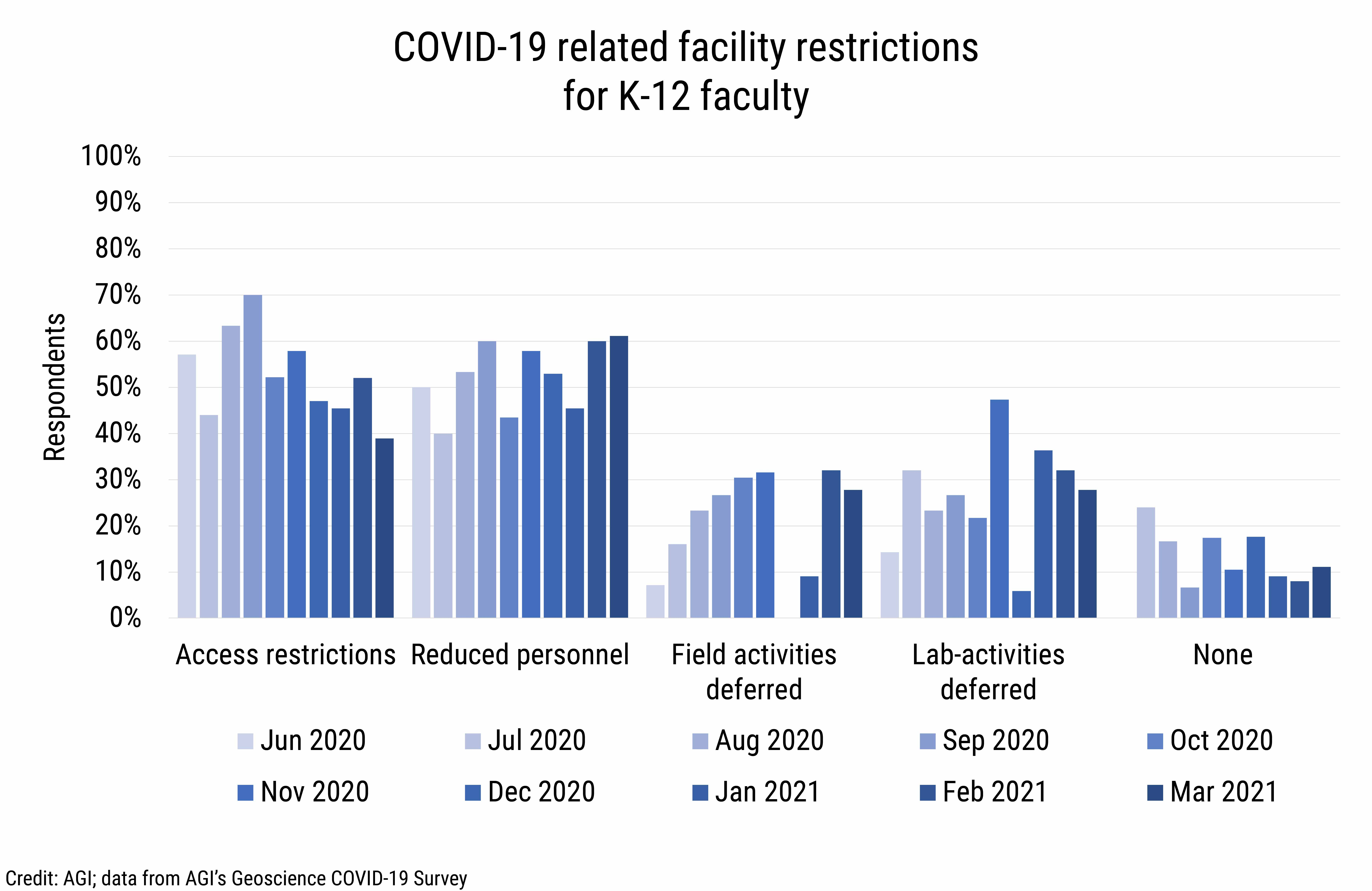 DB_2021-013 chart 04: COVID-19 related facility restrictions for K-12 faculty (Credit: AGI; data from AGI's Geoscience COVID-19 Survey)