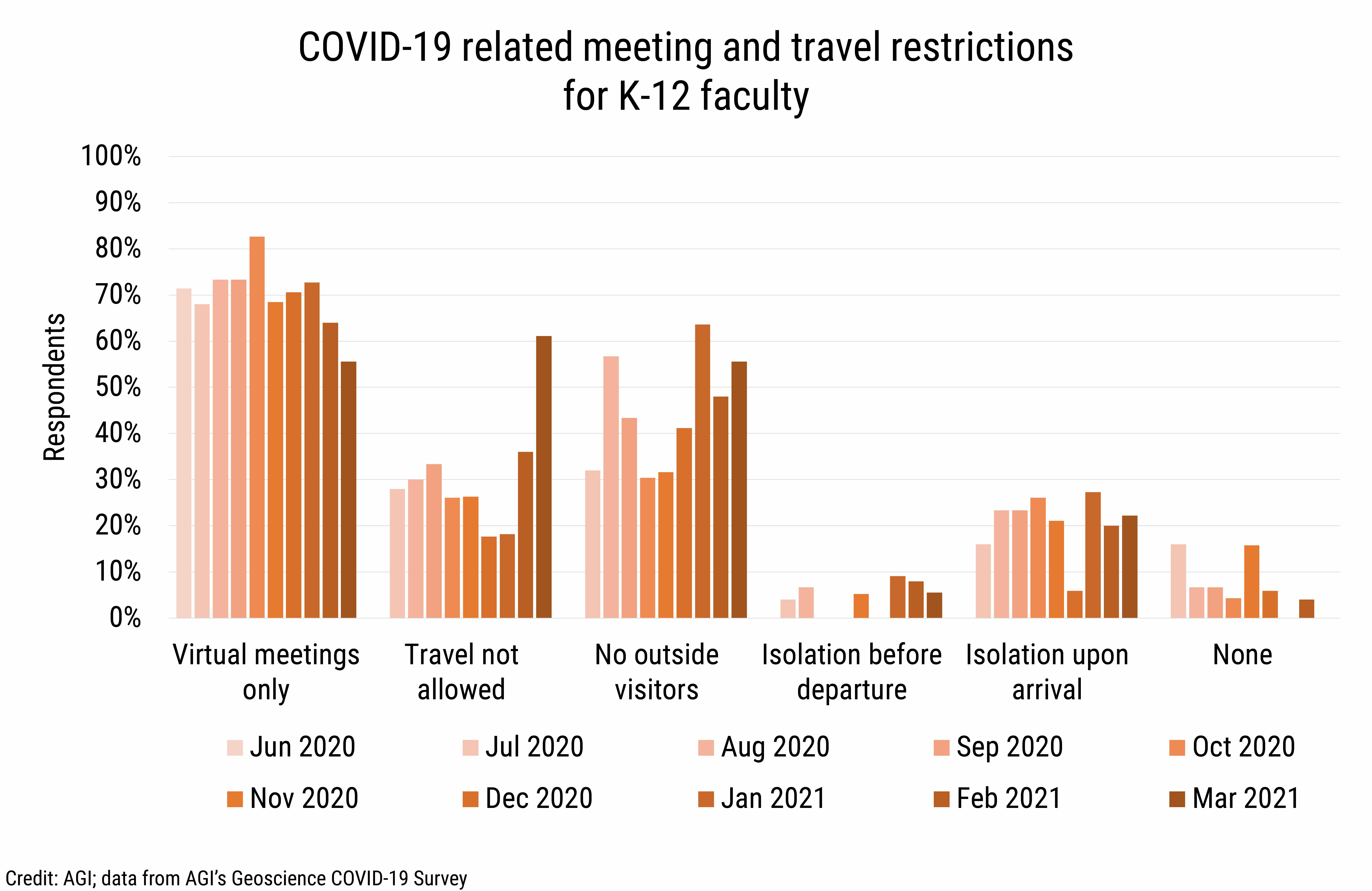 DB_2021-013 chart 06: COVID-19 related meeting and travel restrictions for K-12 faculty (Credit: AGI; data from AGI's Geoscience COVID-19 Survey)