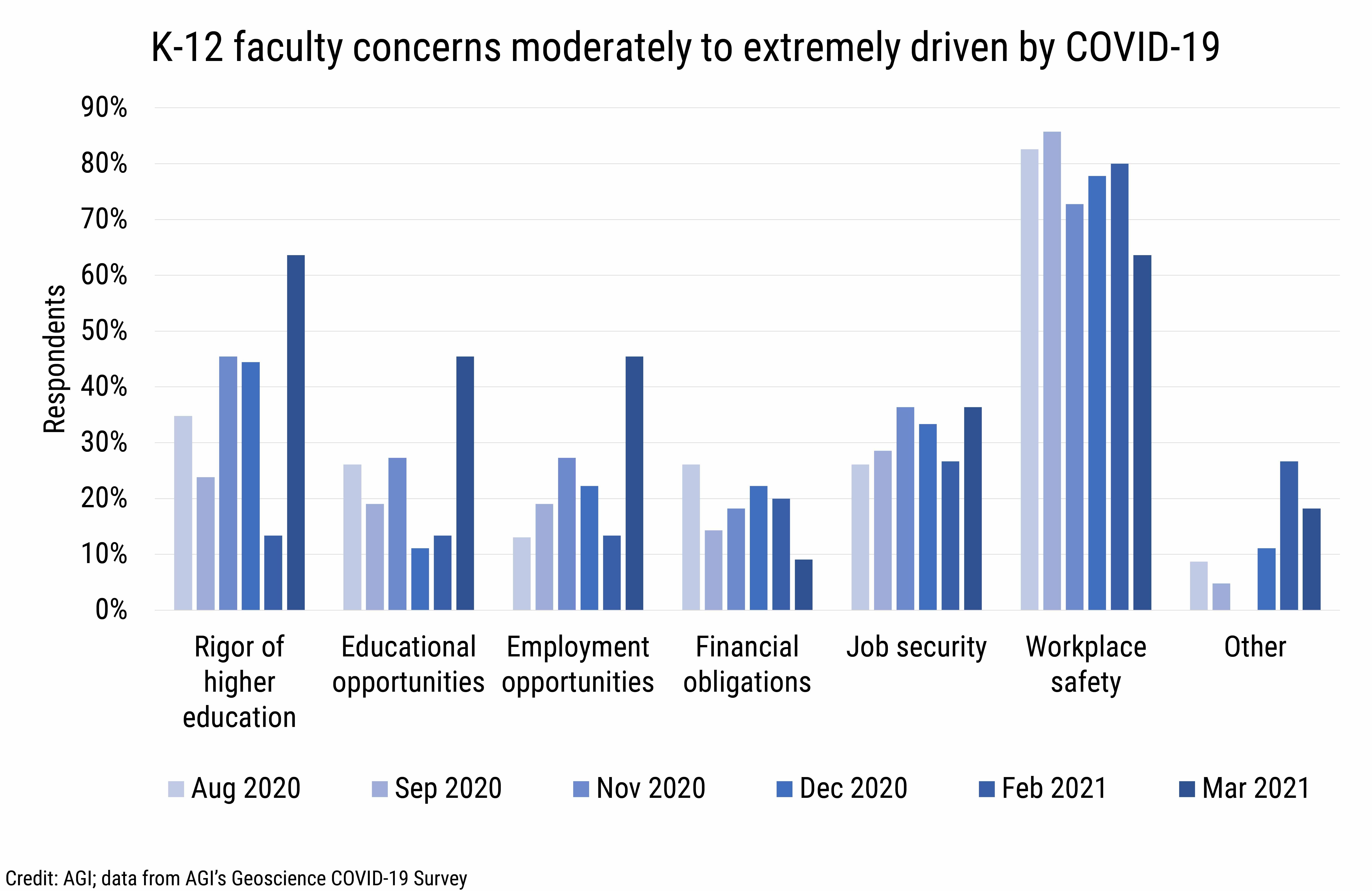 DB_2021-013 chart 08: K-12 faculty concerns moderately to extremely driven by COVID-19 (Credit: AGI; data from AGI's Geoscience COVID-19 Survey)