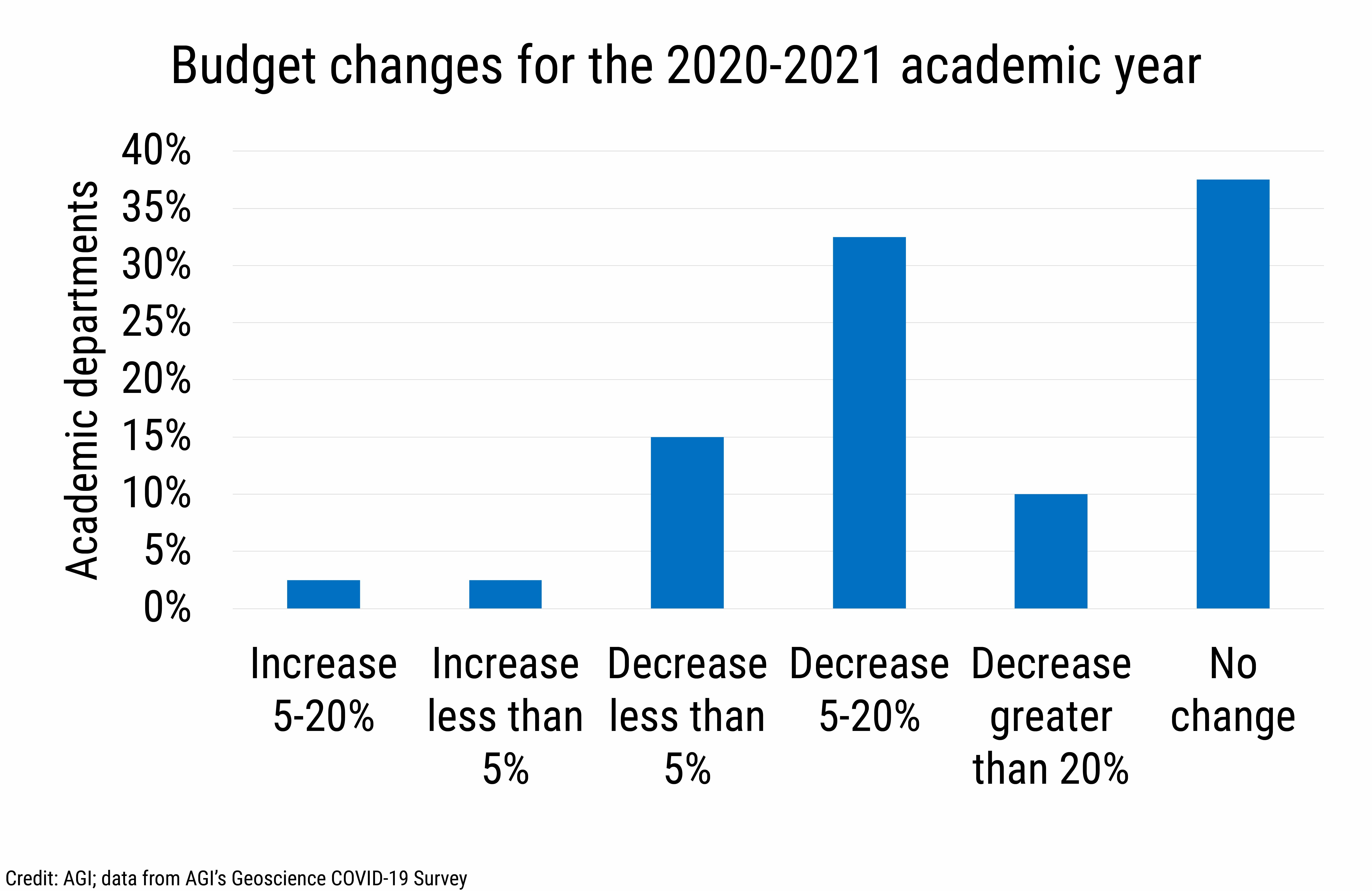 DB_2021-014 chart 01: Budget changes for the 2020-2021 academic year (Credit: AGI; data from AGI's Geoscience COVID-19 Survey)
