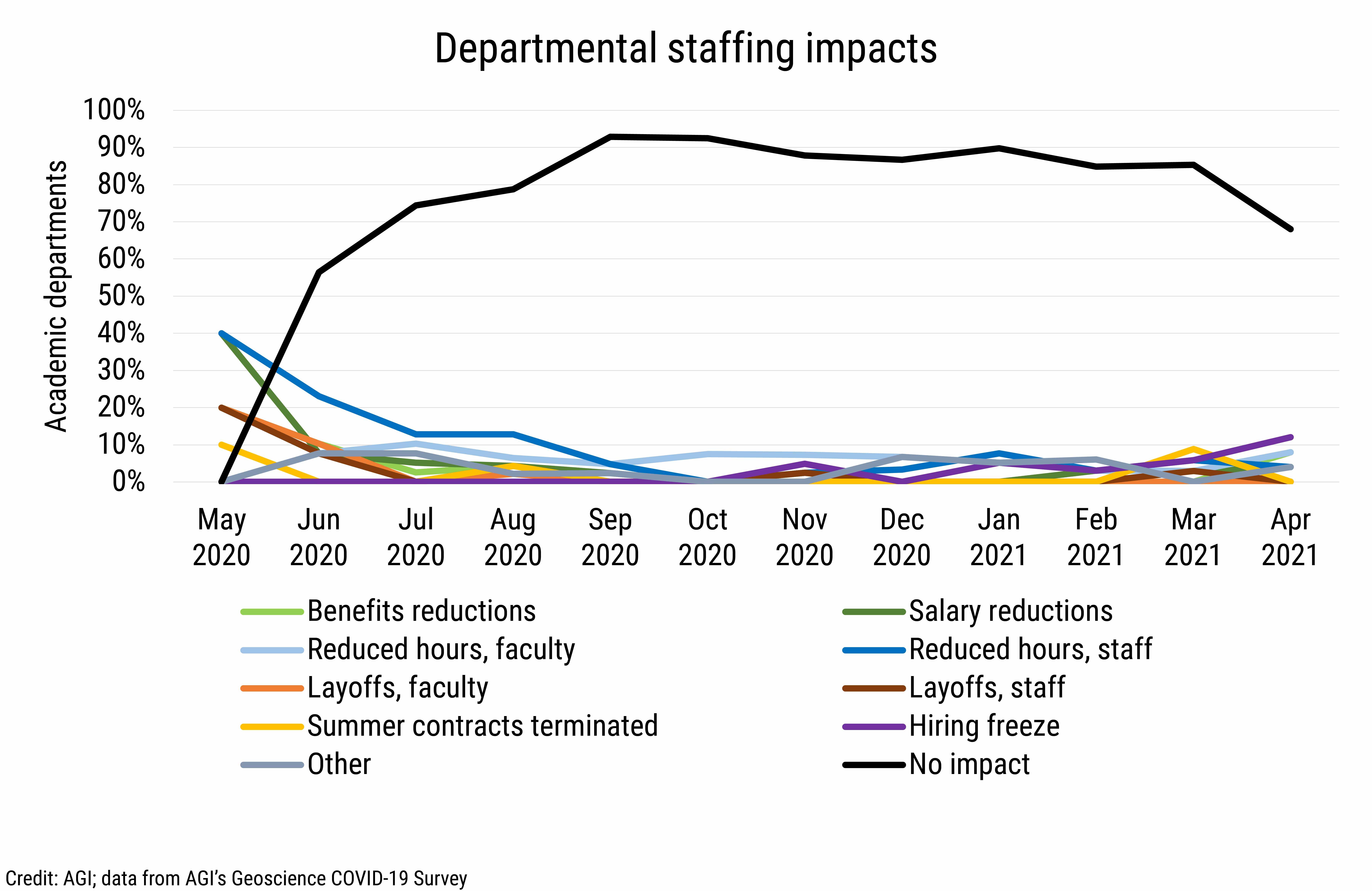 DB_2021-014 chart 02: Departmental staffing impacts (Credit: AGI; data from AGI's Geoscience COVID-19 Survey)