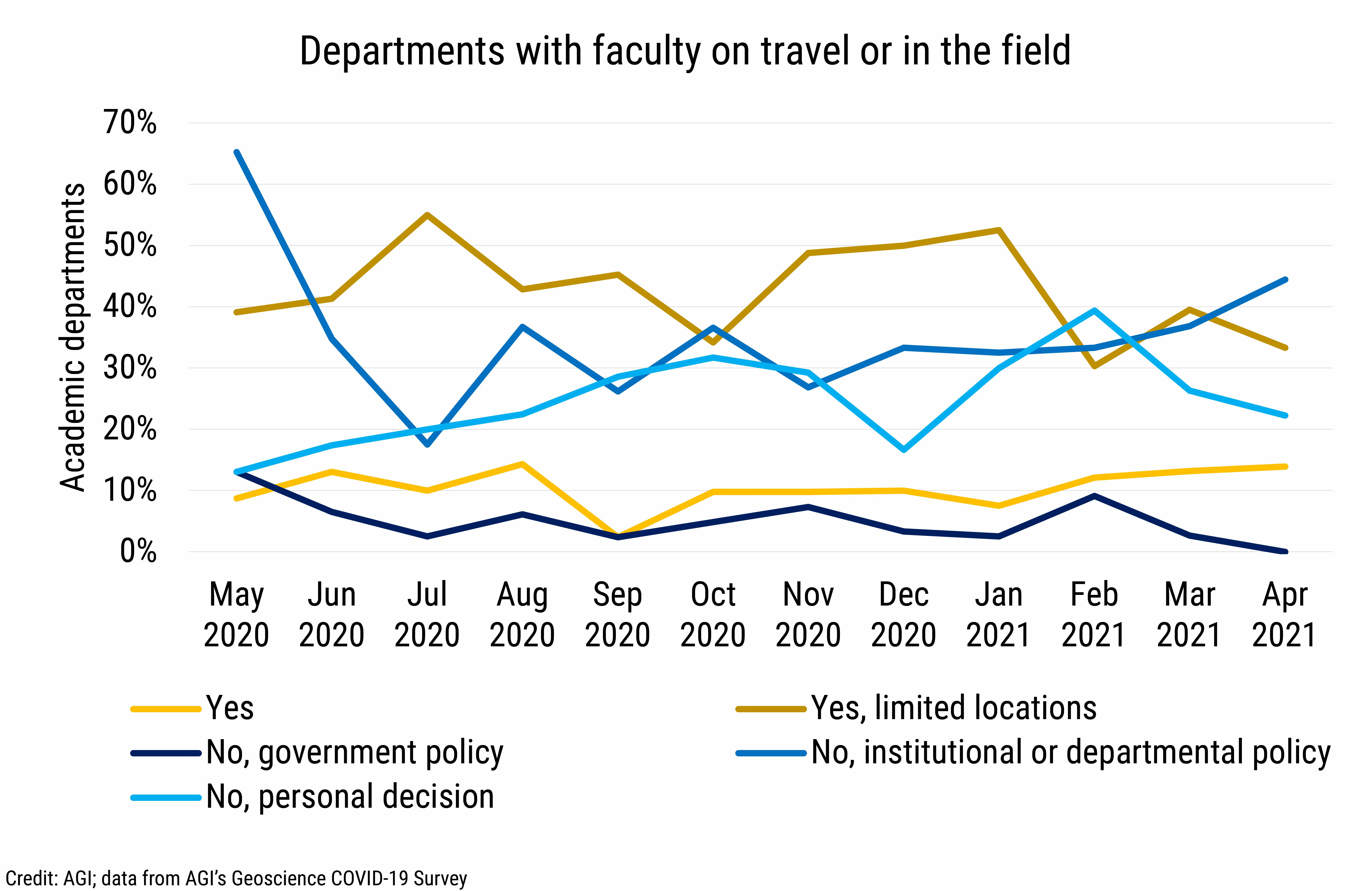 DB_2021-014 chart 03: Departments with faculty on travel or in the field (Credit: AGI; data from AGI's Geoscience COVID-19 Survey)