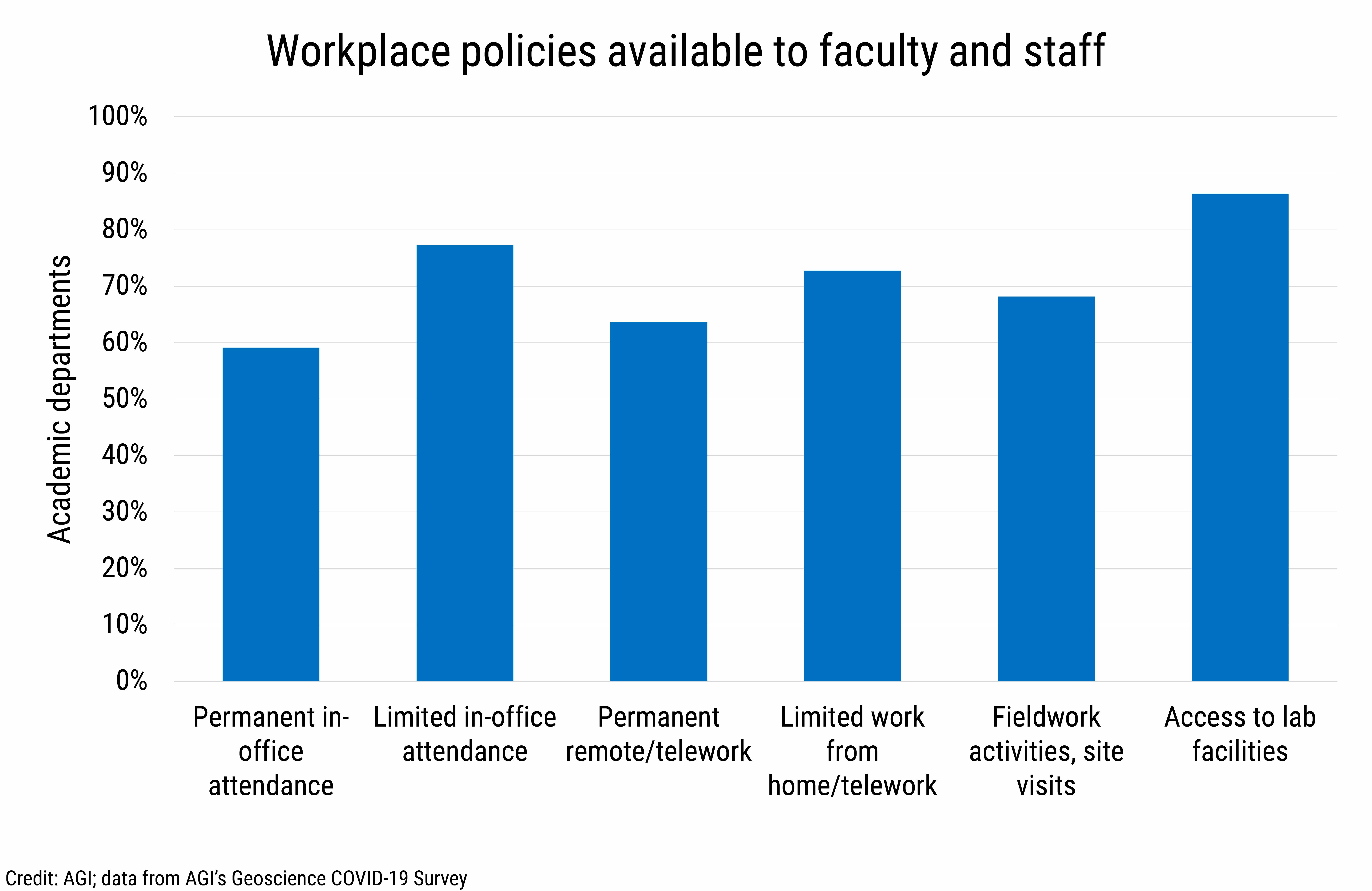 DB_2021-014 chart 04: Workplace policies available to faculty and staff (Credit: AGI; data from AGI's Geoscience COVID-19 Survey)