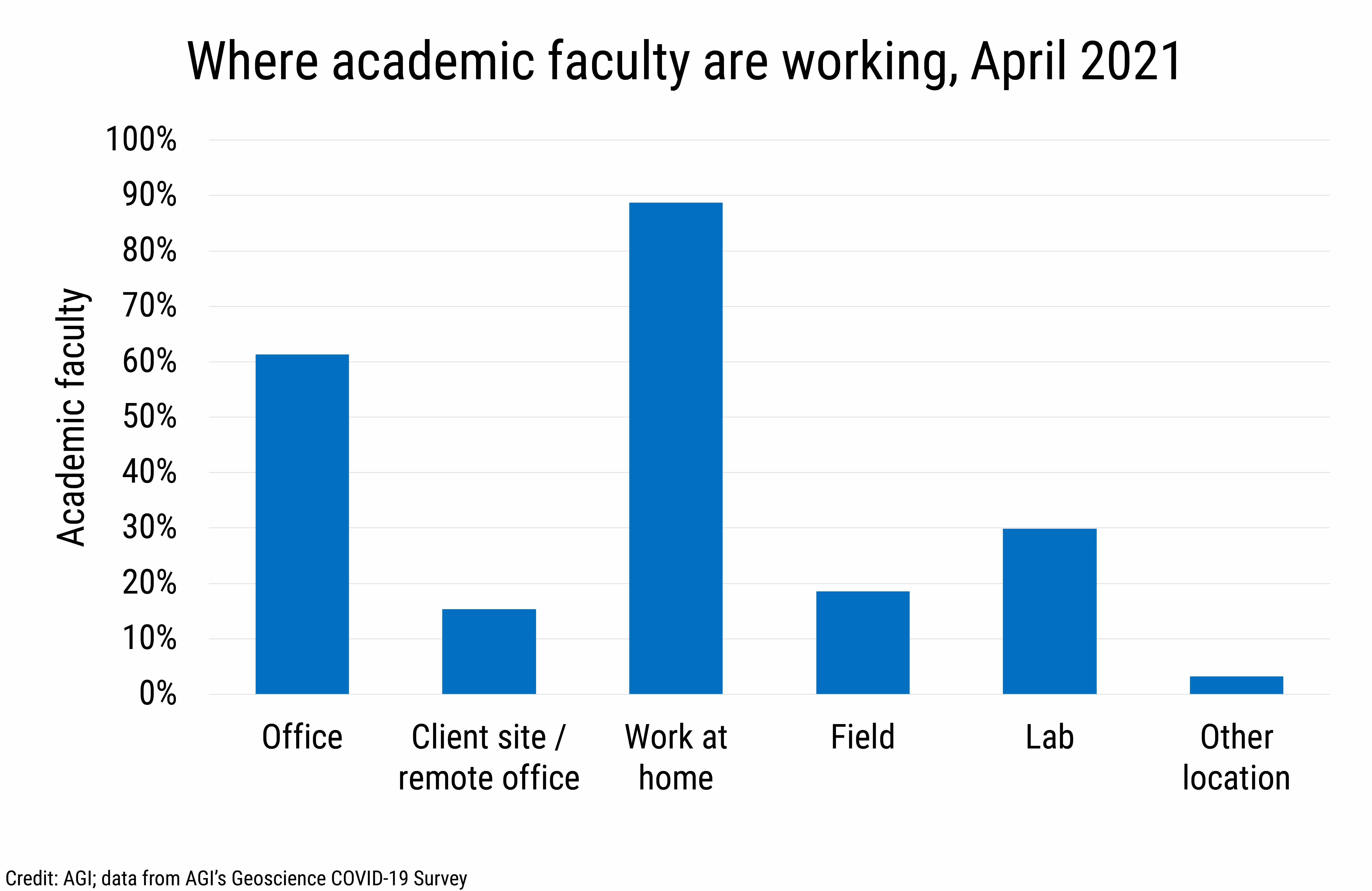 DB_2021-014 chart 05: Where academic faculty are working, April 2021 (Credit: AGI; data from AGI's Geoscience COVID-19 Survey)
