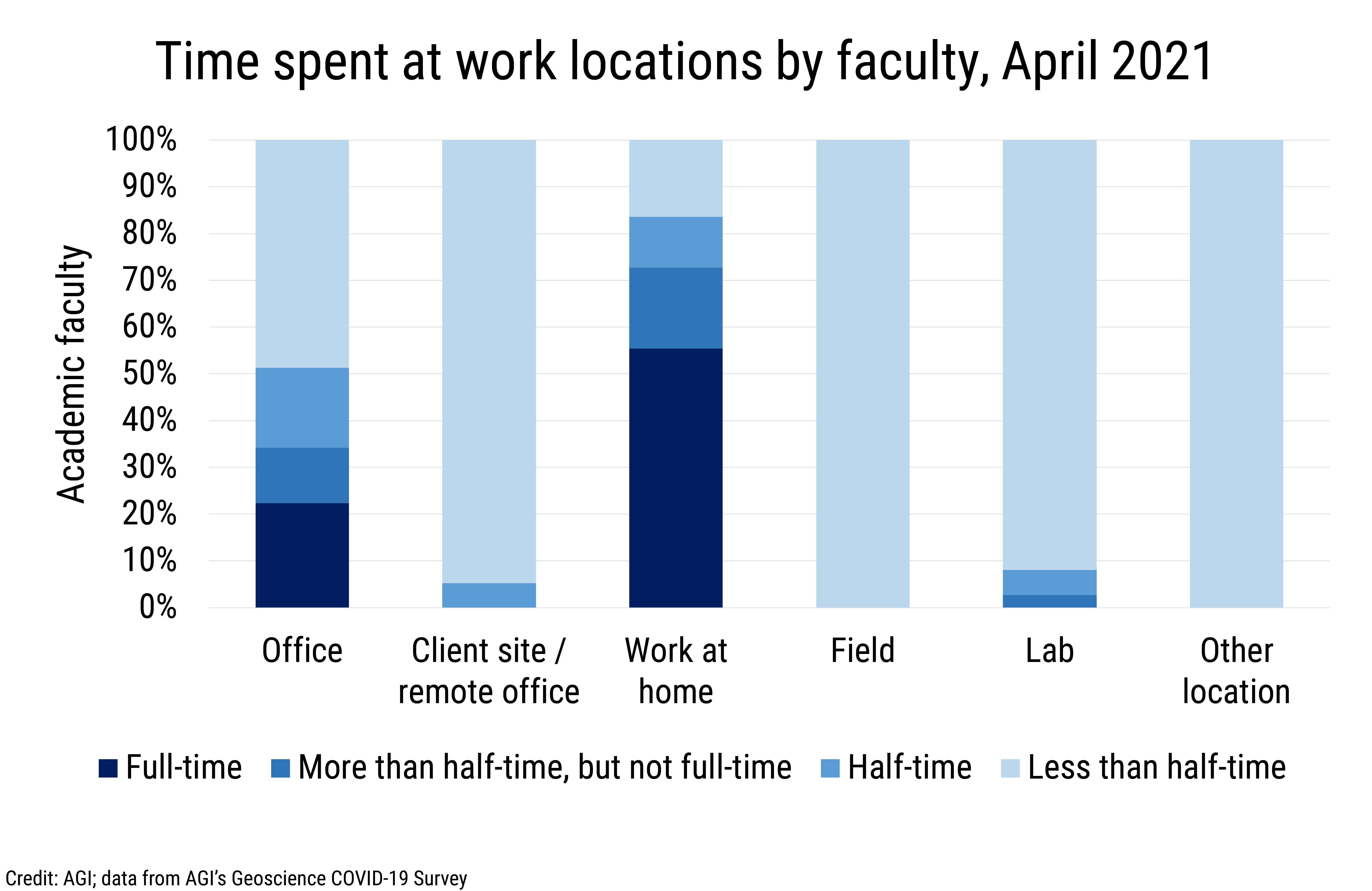 DB_2021-014 chart 06: Time spent at work locations by faculty, April 2021 (Credit: AGI; data from AGI's Geoscience COVID-19 Survey)