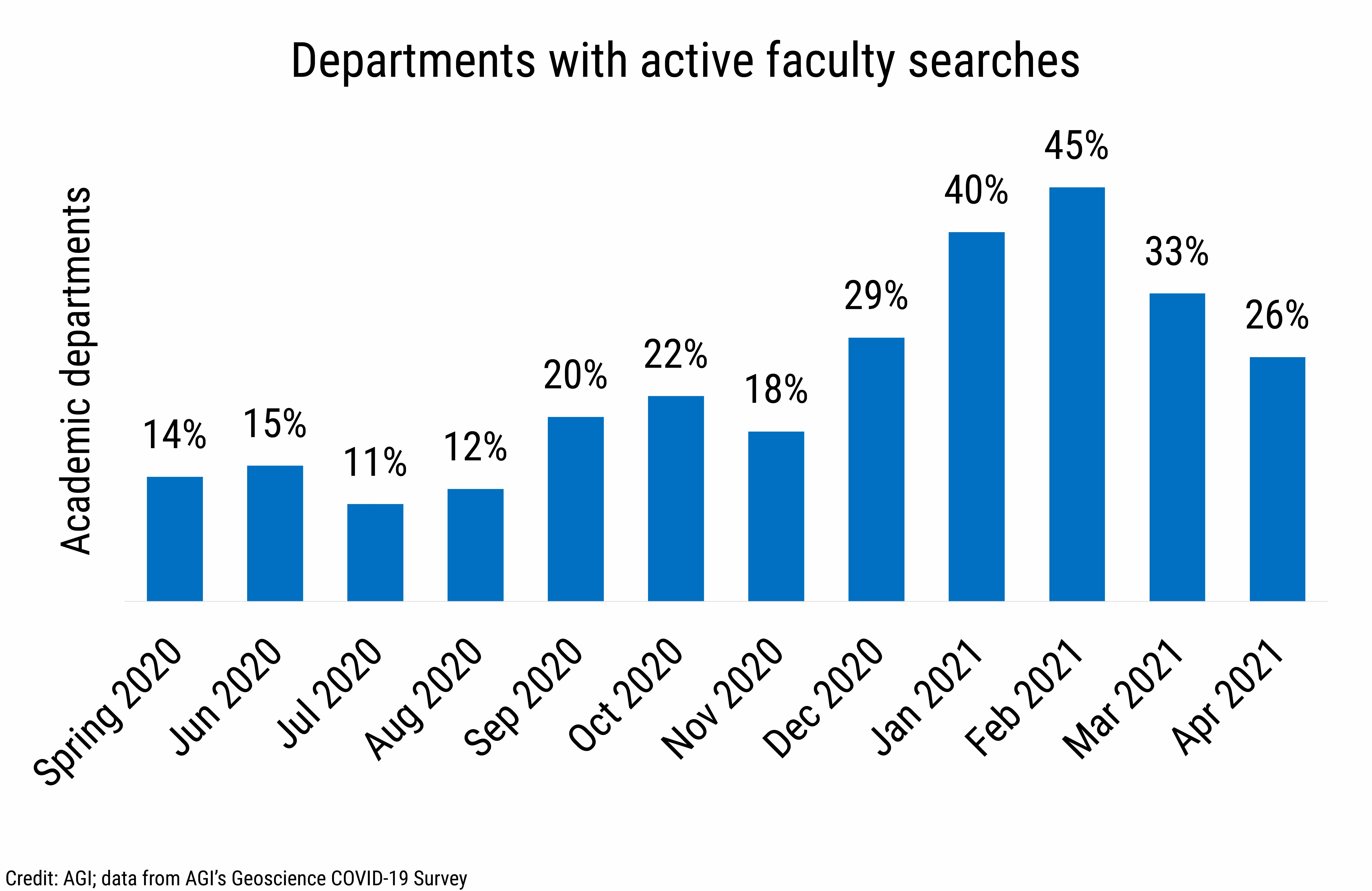 DB_2021-014 chart 07: Departments with active faculty searches (Credit: AGI; data from AGI's Geoscience COVID-19 Survey)