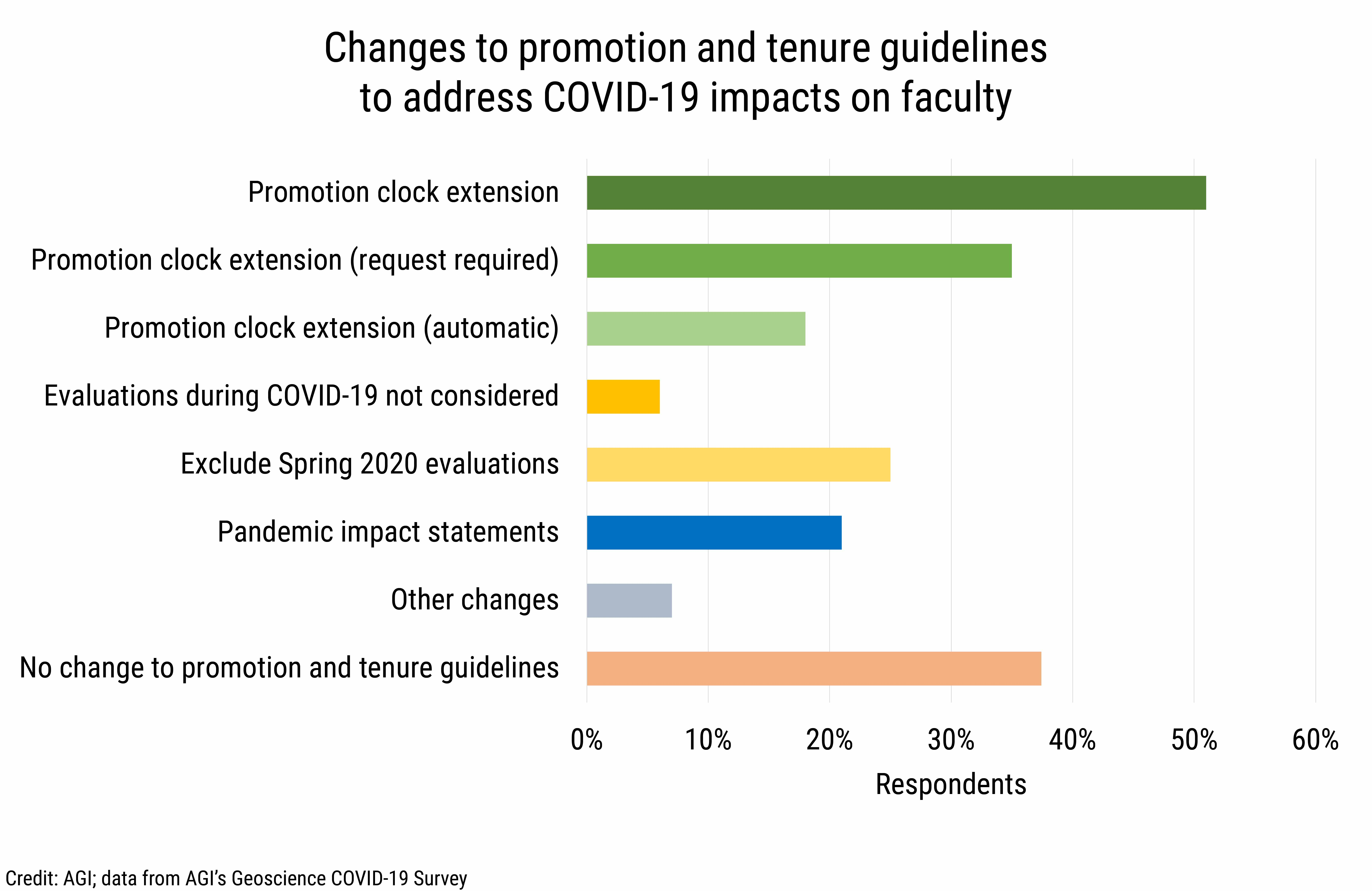 DB_2021-014 chart 08: Changes to promotion and tenure guidelines to address COVID-19 impacts on faculty  (Credit: AGI; data from AGI's Geoscience COVID-19 Survey)
