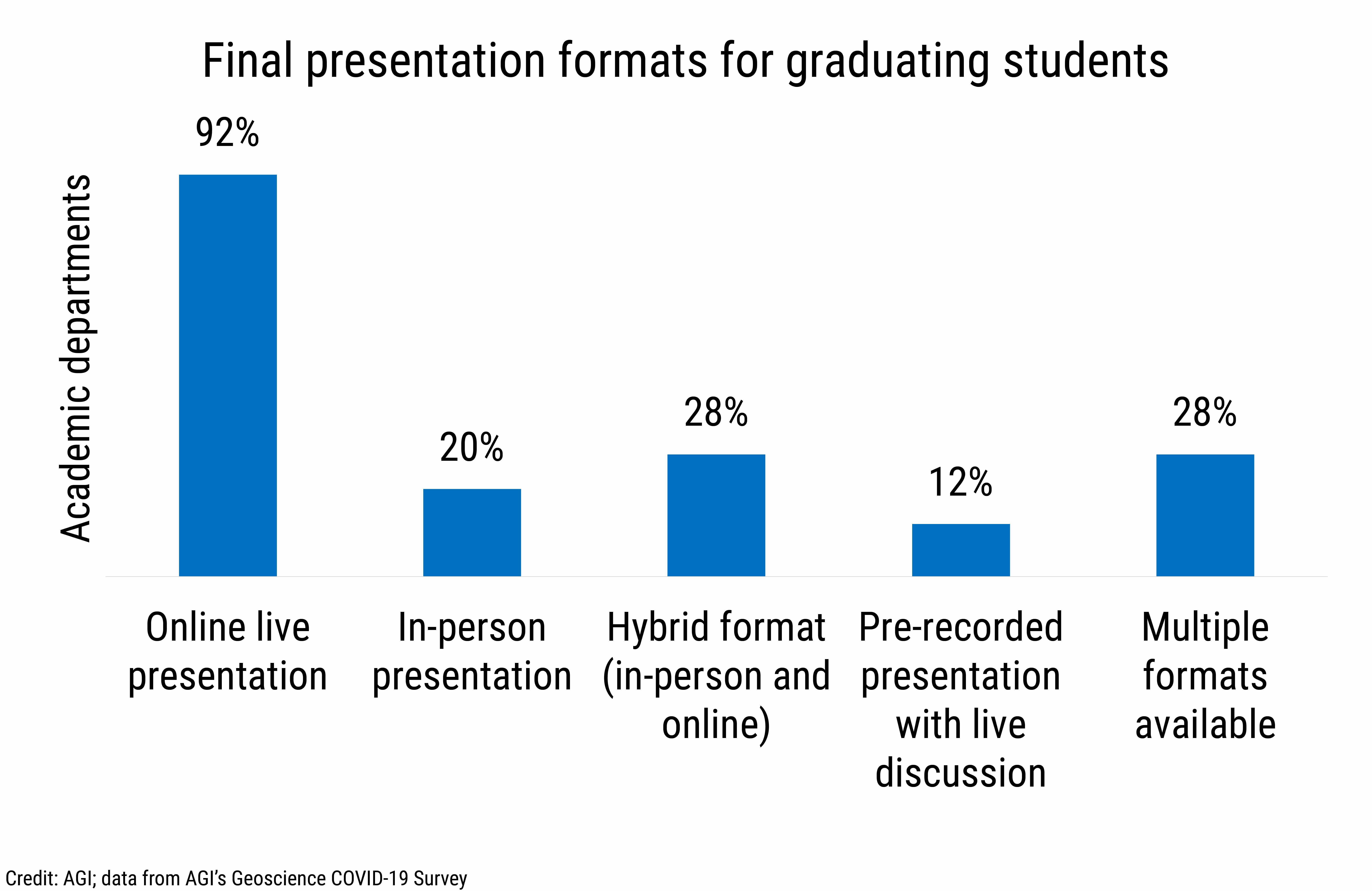 DB_2021-014 chart 09: Final presentation formats for graduating students (Credit: AGI; data from AGI's Geoscience COVID-19 Survey)