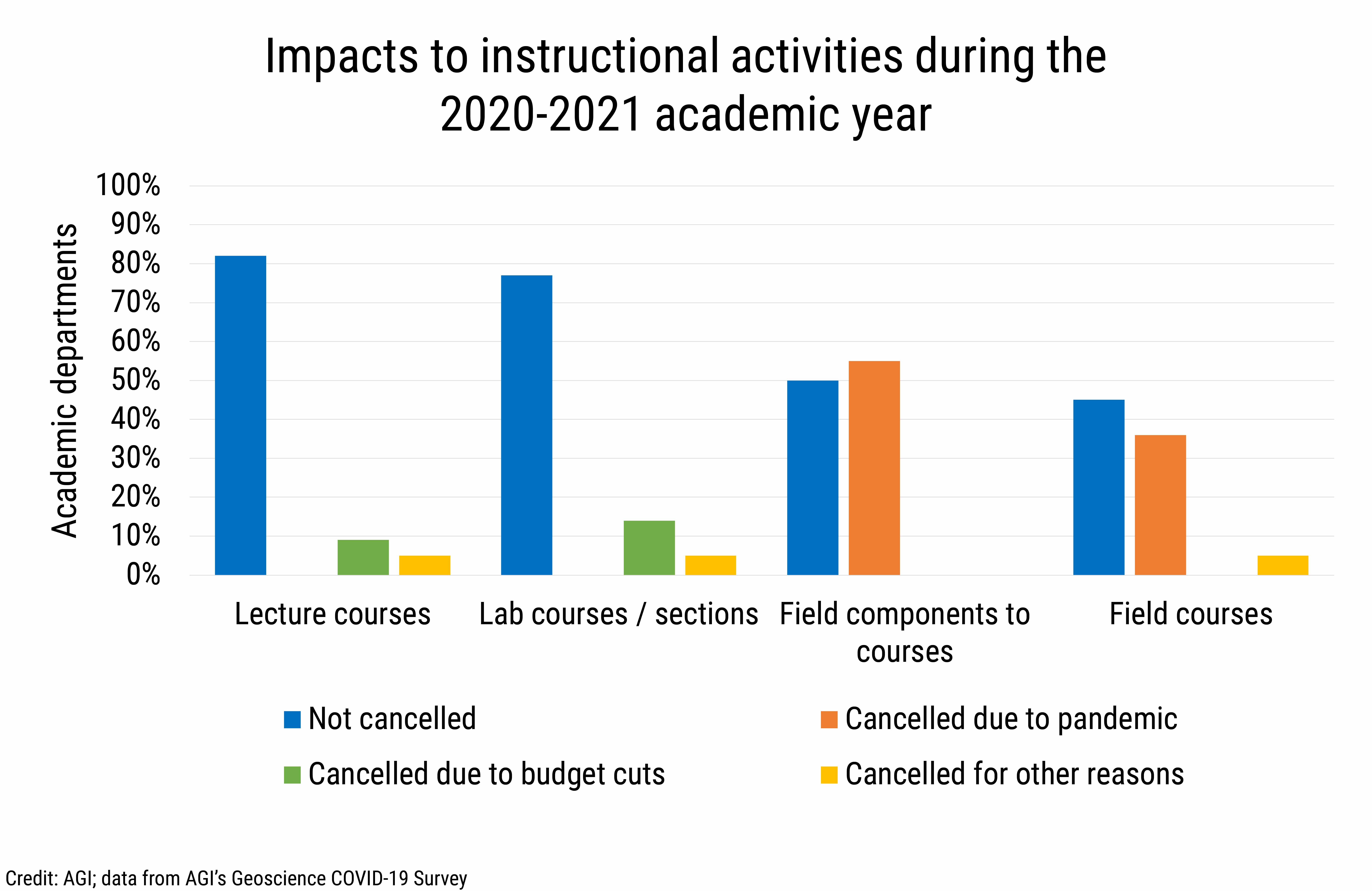 DB_2021-014 chart 10: Impacts to instructional activities during the 2020-2021 academic year (Credit: AGI; data from AGI's Geoscience COVID-19 Survey)