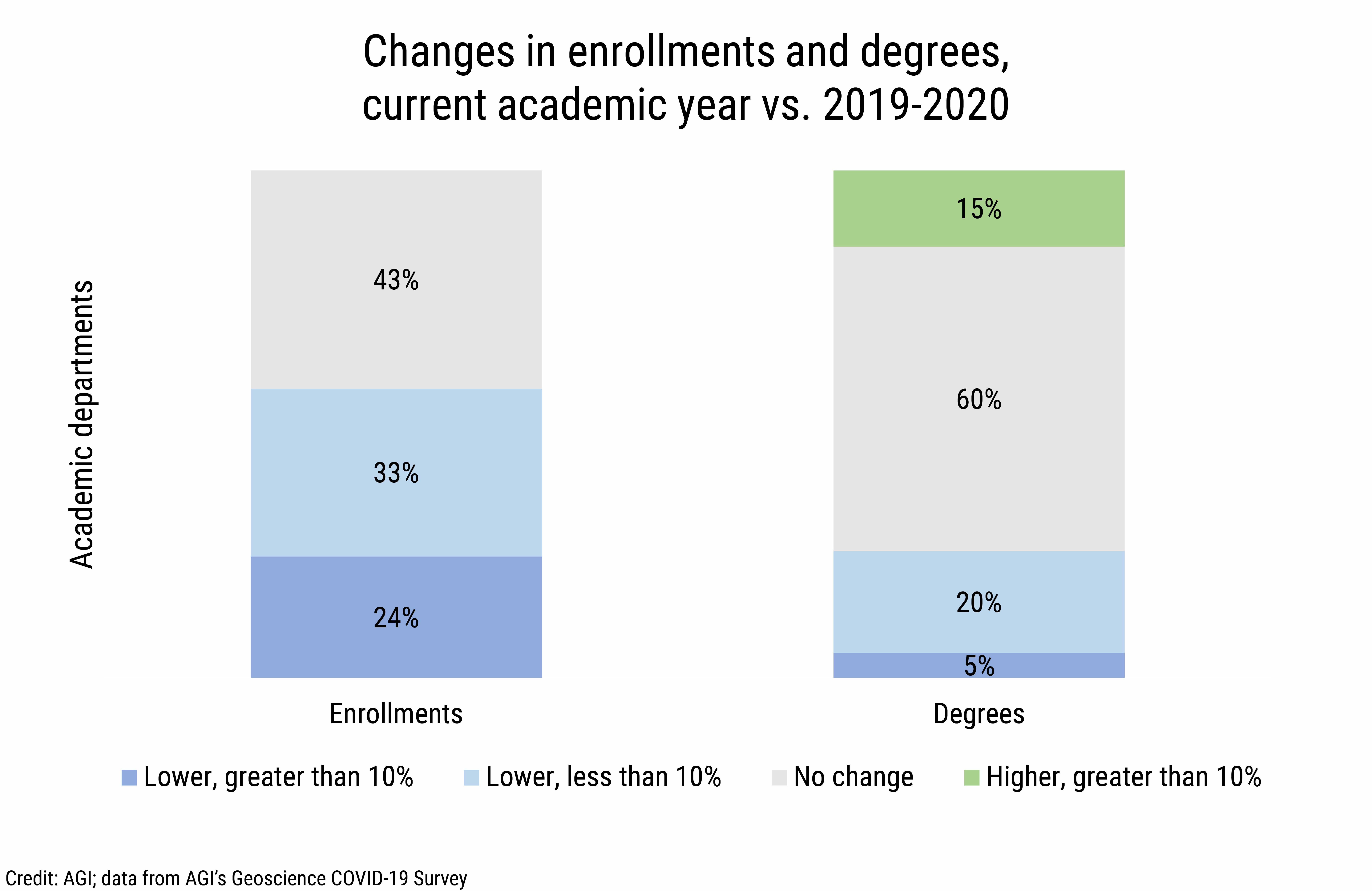 DB_2021-014 chart 11: Changes in enrollments and degrees, current academic year vs. 2019-2020 (Credit: AGI; data from AGI's Geoscience COVID-19 Survey)