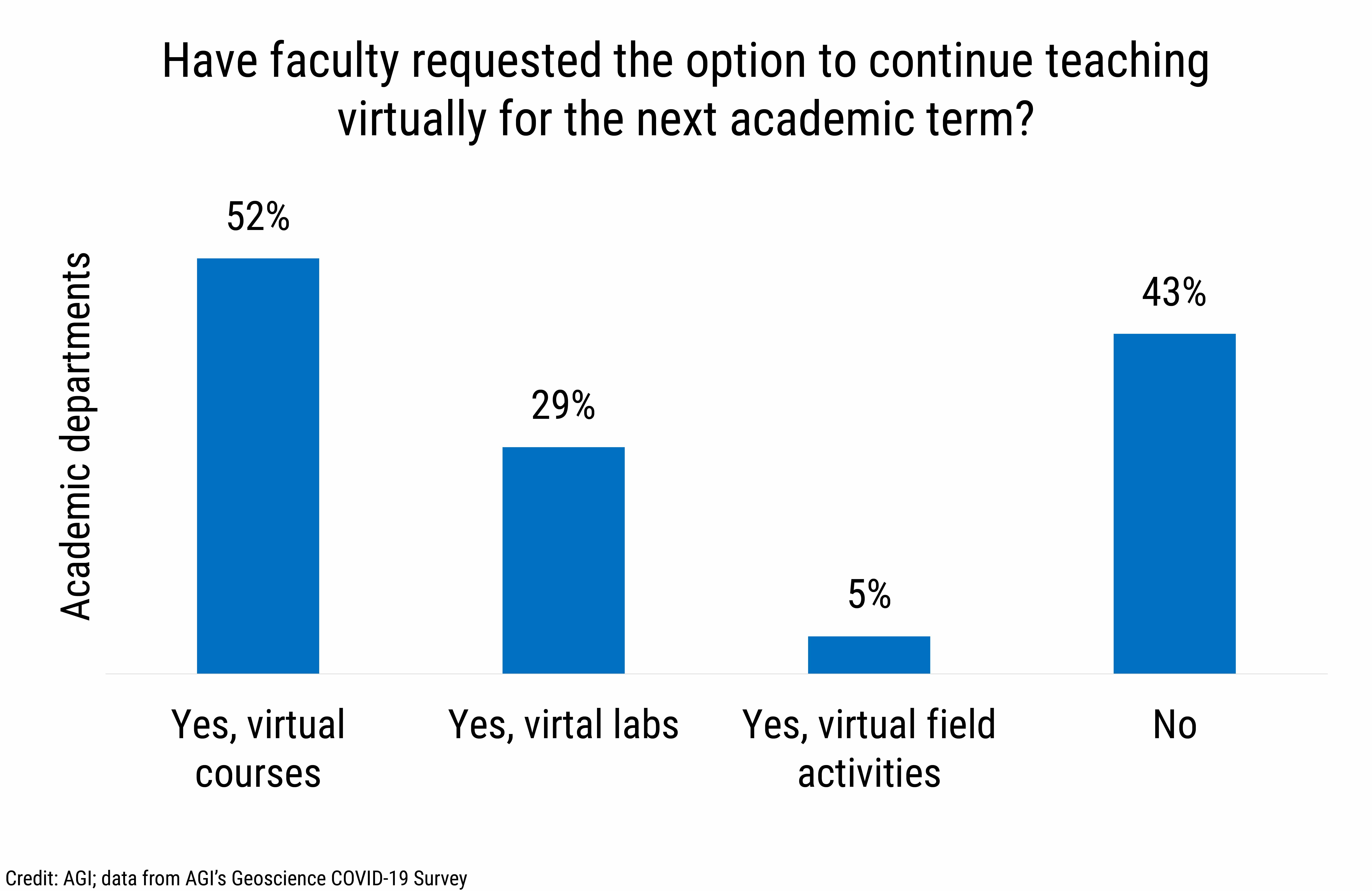 DB_2021-014 chart 13: Have faculty requested the option to continue teaching virtually for the next academic term? (Credit: AGI; data from AGI's Geoscience COVID-19 Survey)