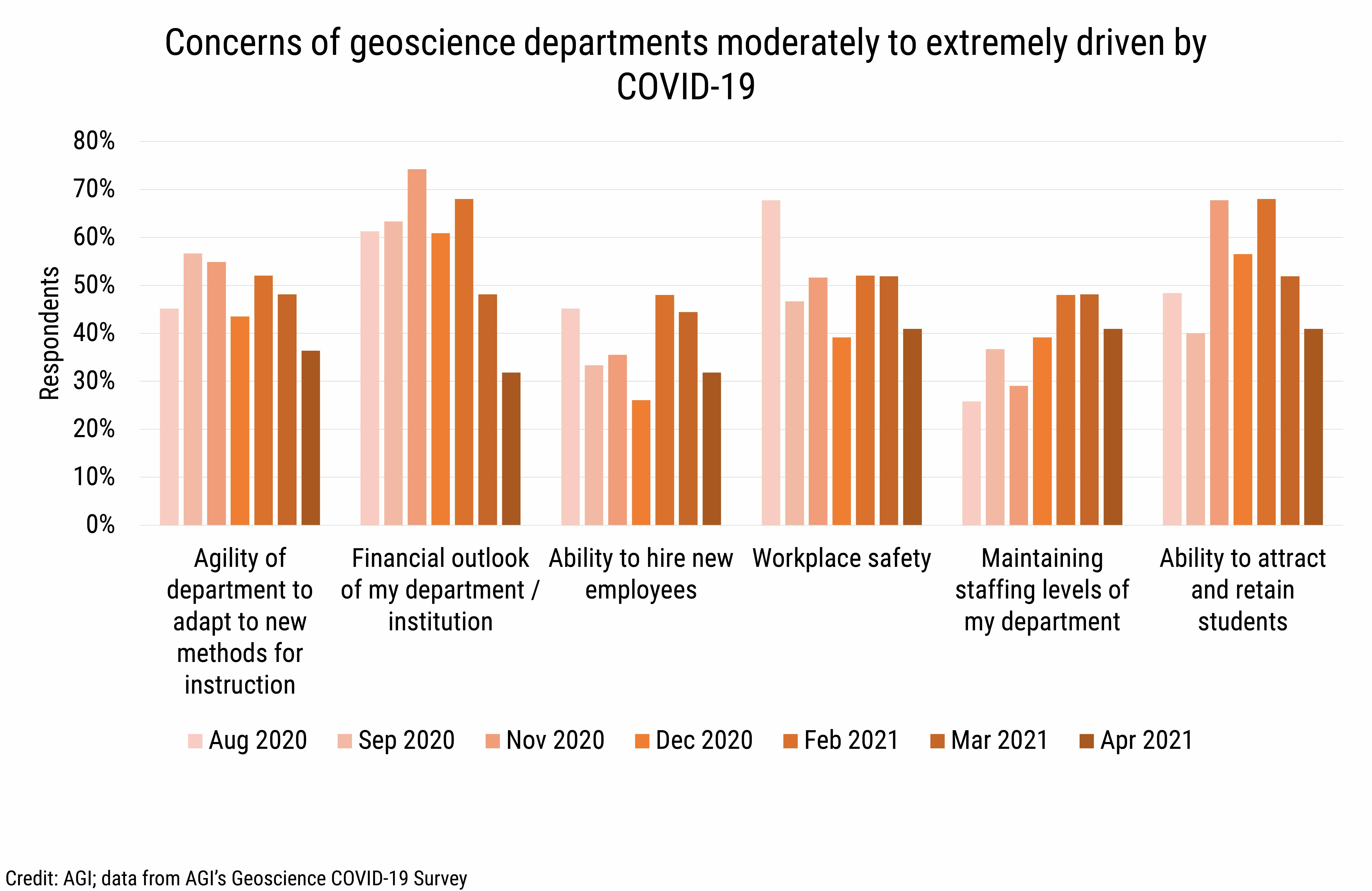 DB_2021-014 chart 14: Concerns of geoscience departments moderately to extremely driven by COVID-19 (Credit: AGI; data from AGI's Geoscience COVID-19 Survey)