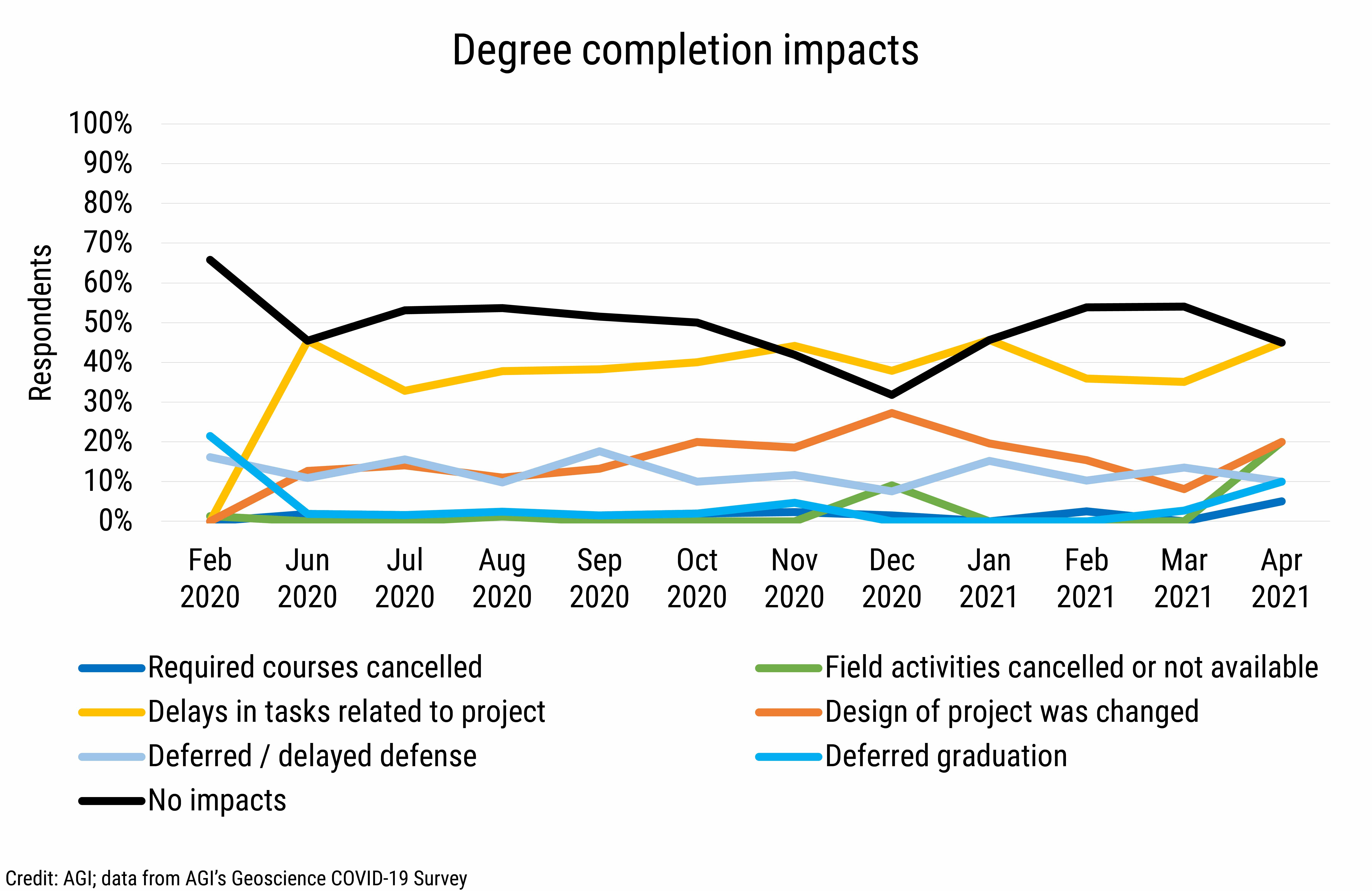 DB_2021-015 chart 01: Degree completion impacts (Credit: AGI; data from AGI's Geoscience COVID-19 Survey)
