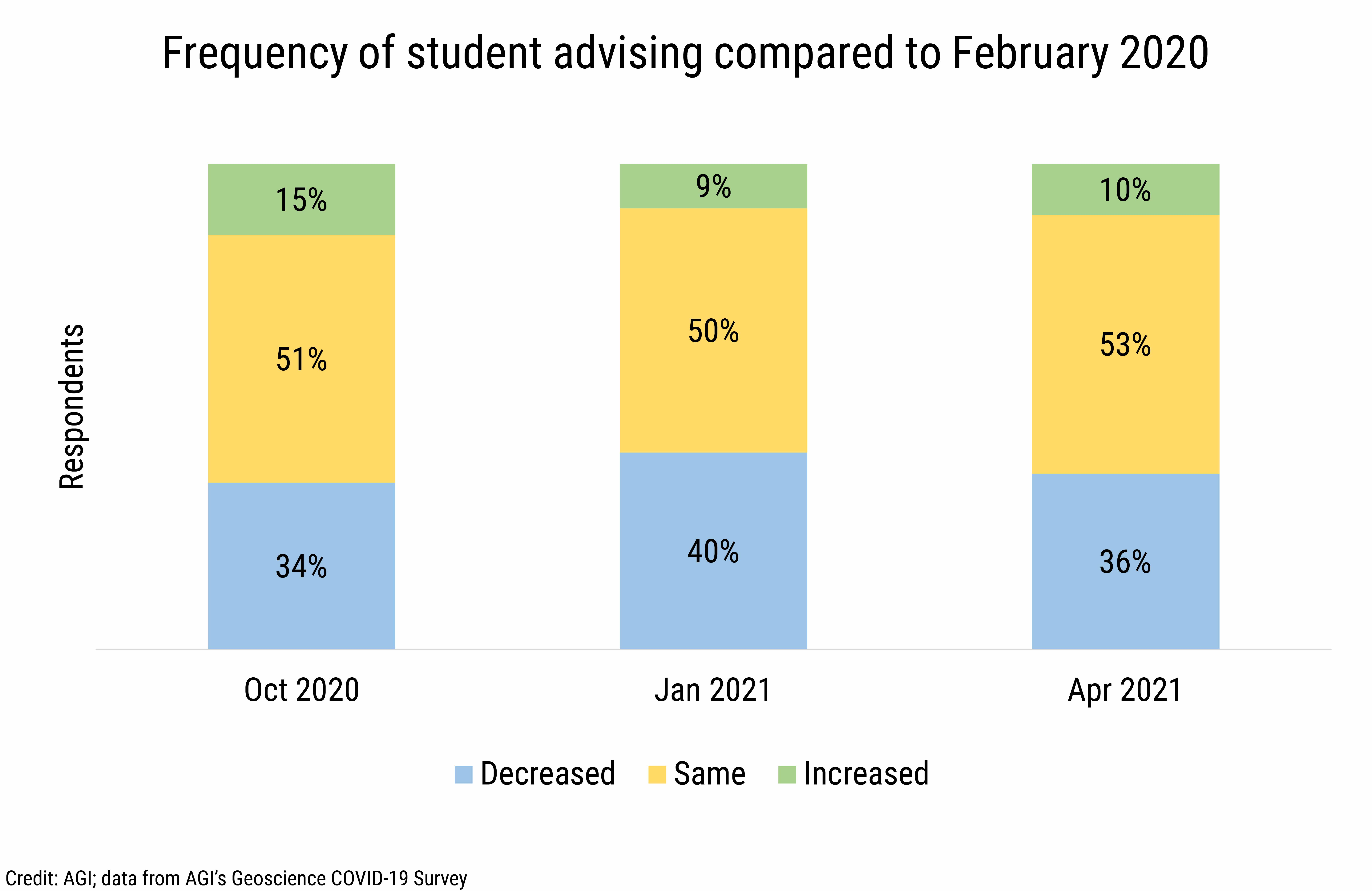 DB_2021-015 chart 04: Frequency of student advising compared to February 2020 (Credit: AGI; data from AGI's Geoscience COVID-19 Survey)