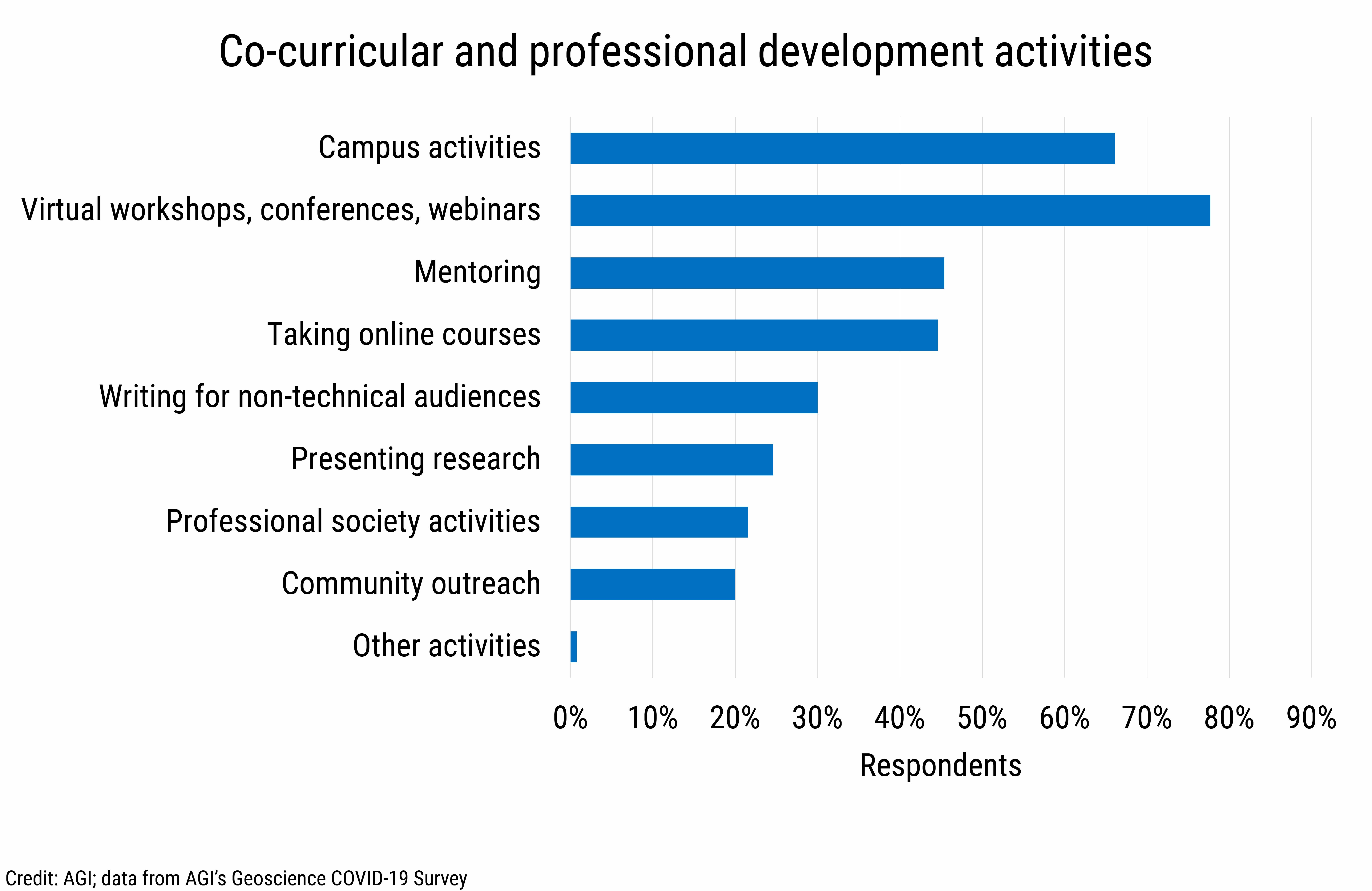 DB_2021-015 chart 05: Co-curricular and professional development activities (Credit: AGI; data from AGI's Geoscience COVID-19 Survey)