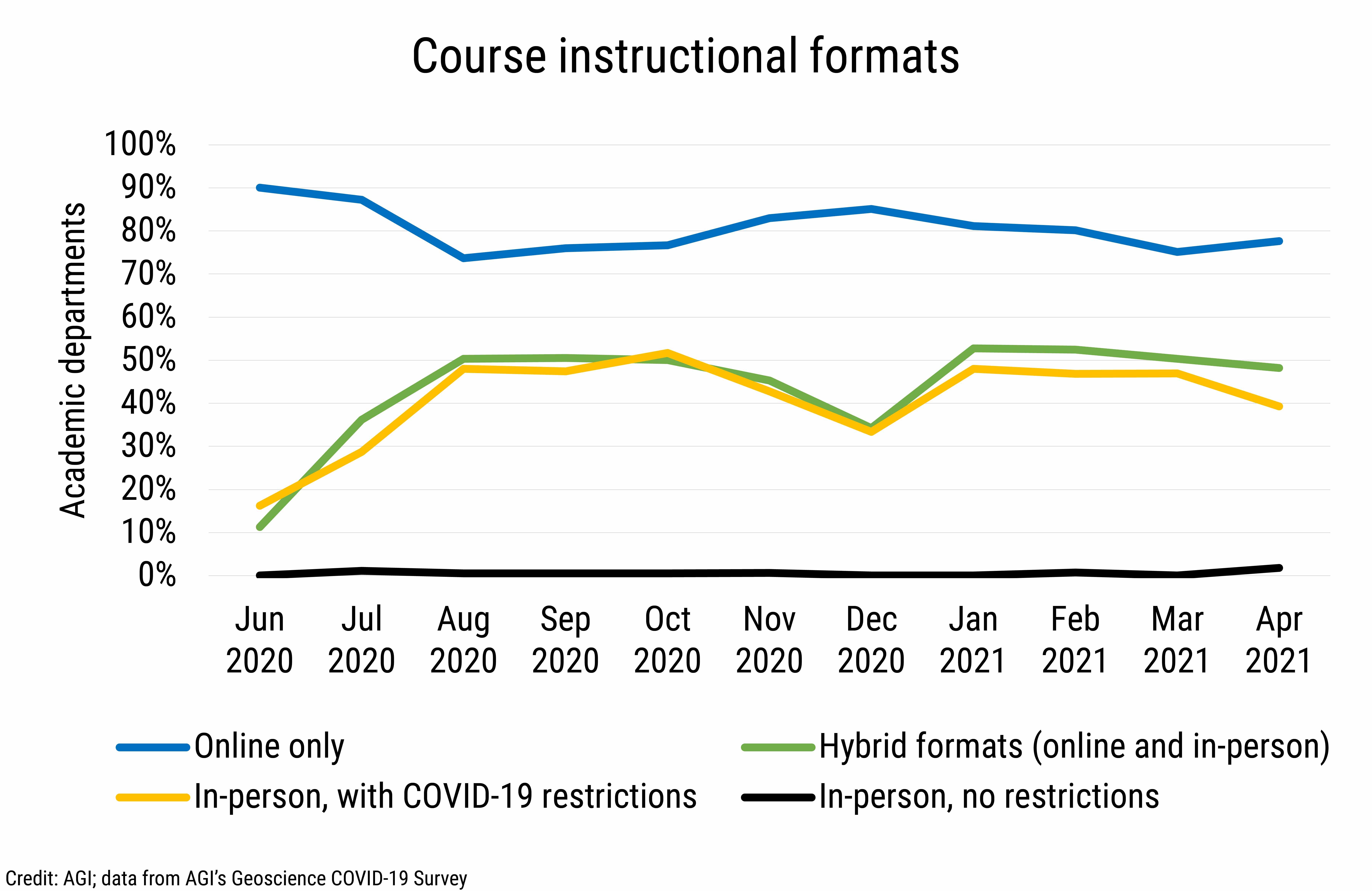 DB_2021-016 chart 01: Course instructional formats (Credit: AGI; data from AGI's Geoscience COVID-19 Survey)