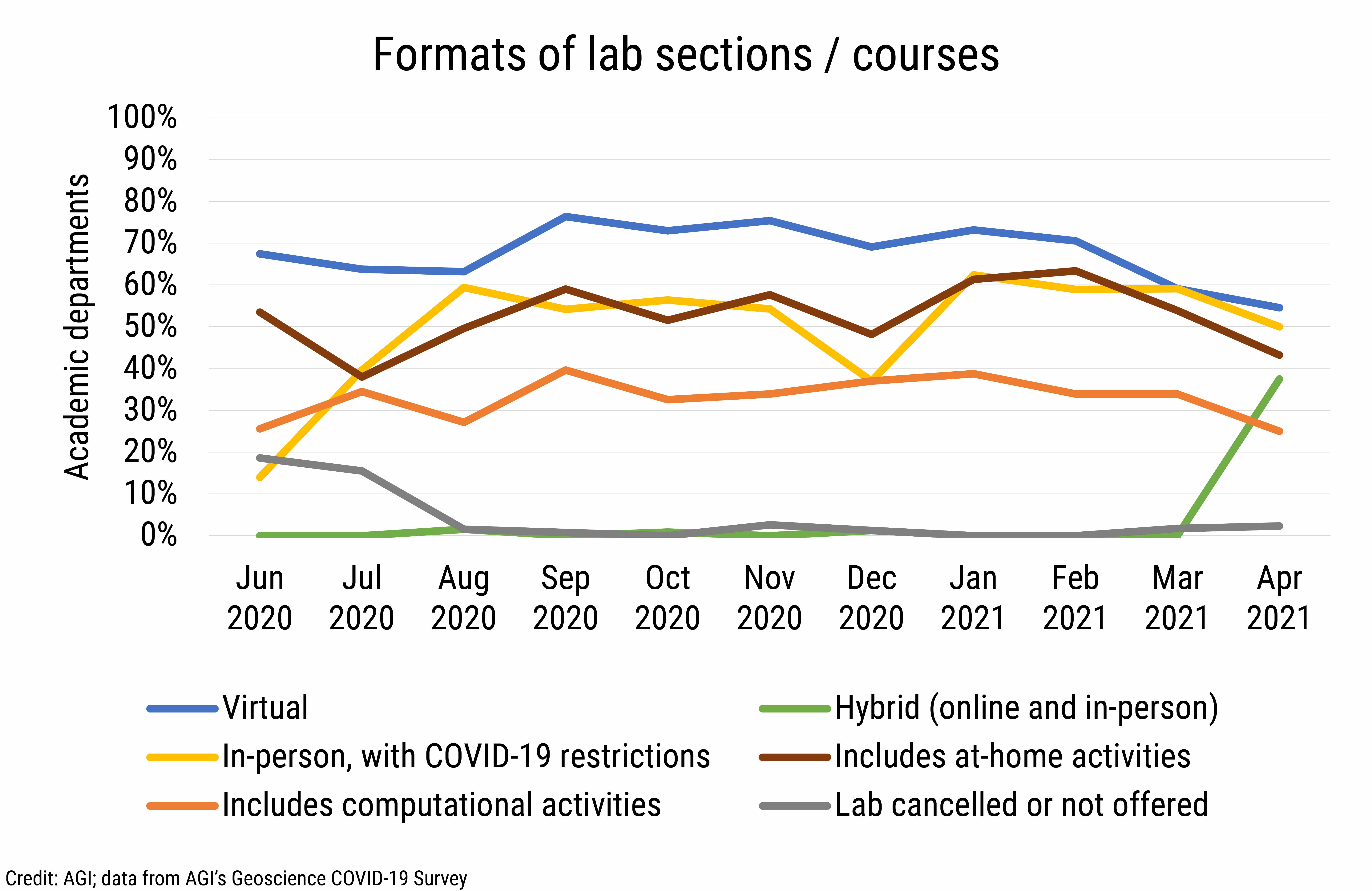 DB_2021-016 chart 02: Formats of lab sections / courses (Credit: AGI; data from AGI's Geoscience COVID-19 Survey)