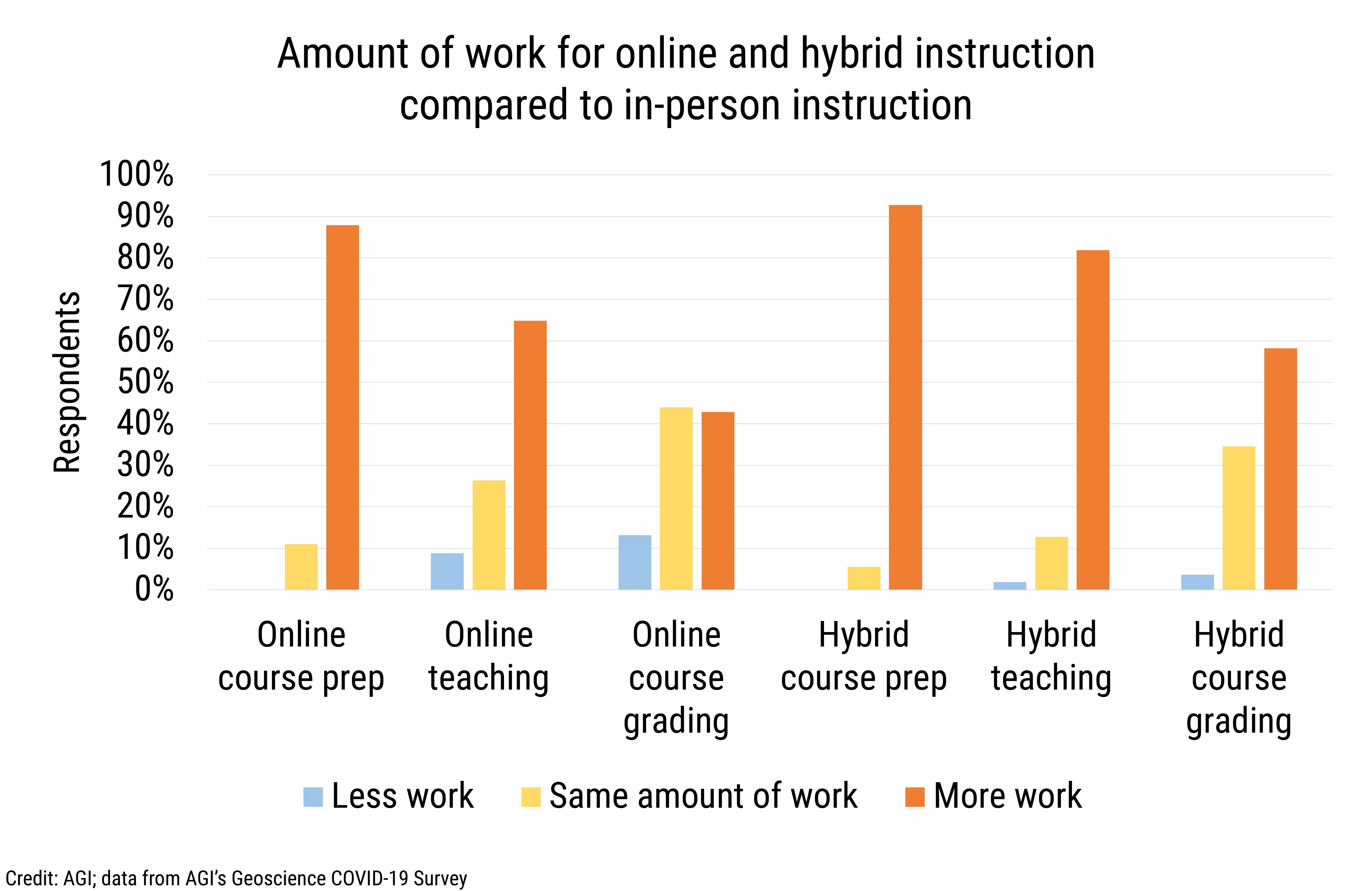 DB_2021-016 chart 05: Amount of work for online and hybrid instruction compared to in-person instruction (Credit: AGI; data from AGI's Geoscience COVID-19 Survey)