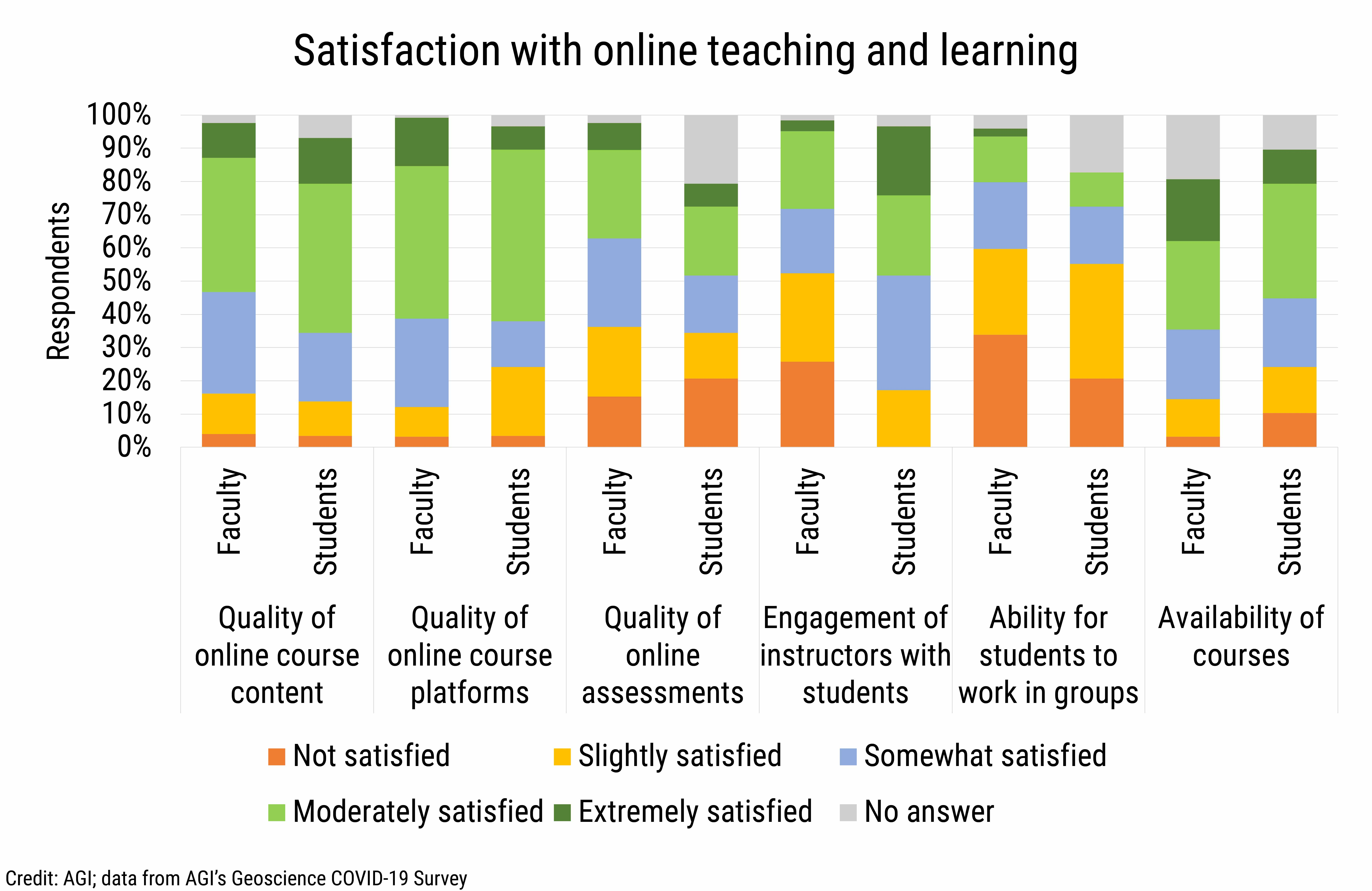 DB_2021-016 chart 06: Satisfaction with online teaching and learning (Credit: AGI; data from AGI's Geoscience COVID-19 Survey)