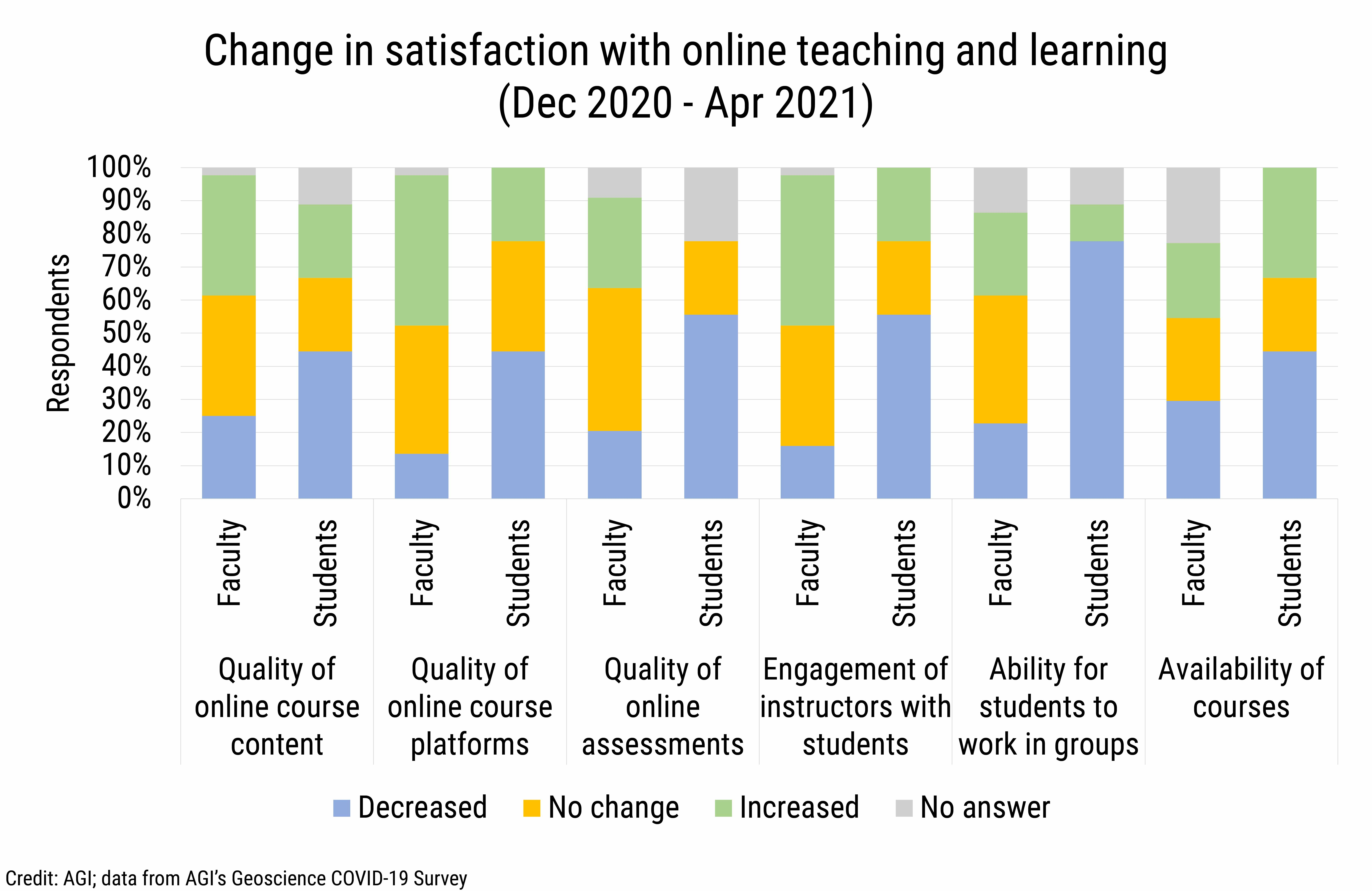 DB_2021-016 chart 07: Change in satisfaction with online teaching and learning (Dec 2020 - Apr 2021) (Credit: AGI; data from AGI's Geoscience COVID-19 Survey)