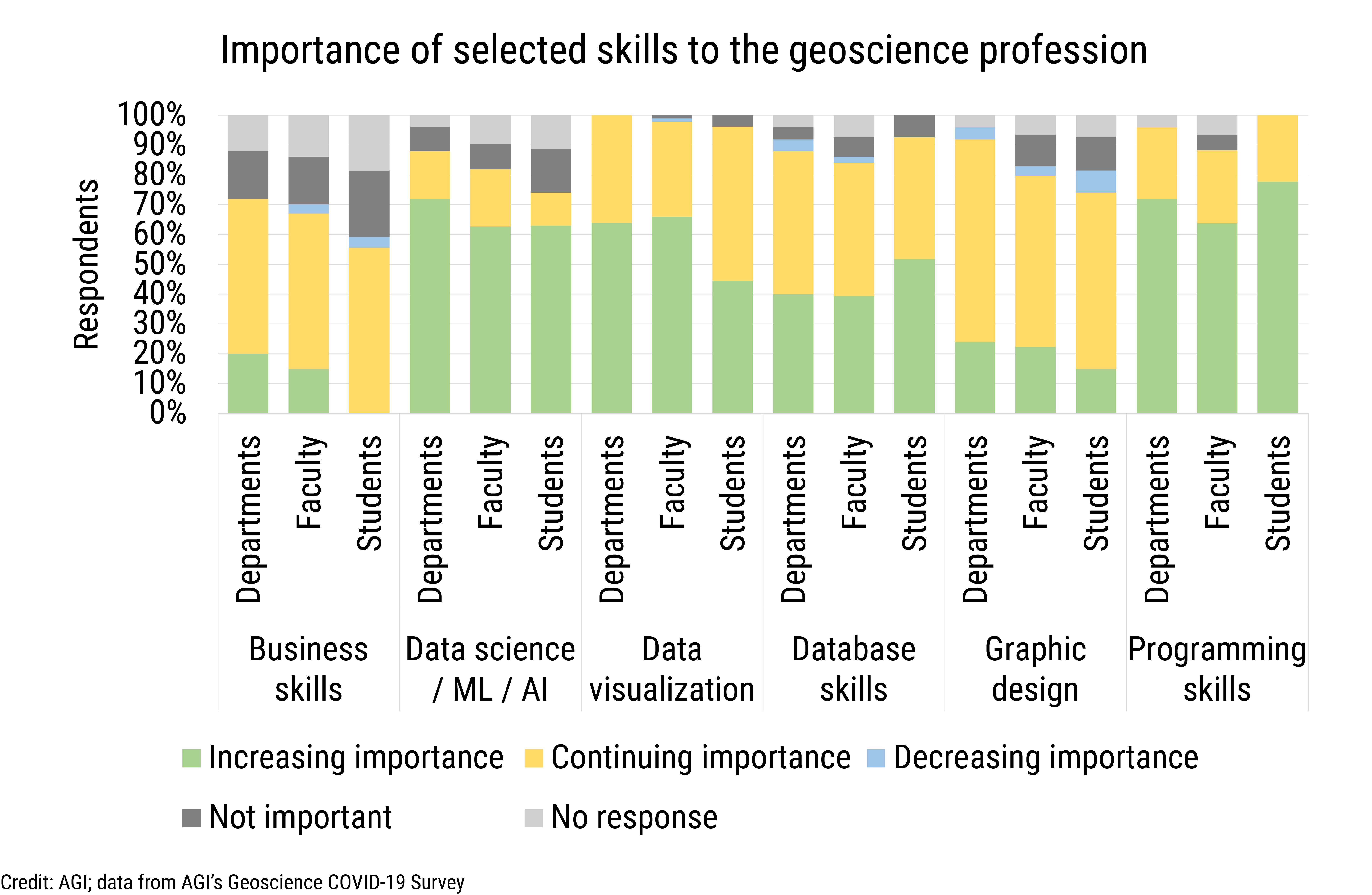 DB_2021-017 chart 01: Importance of selected skills to the geoscience profession (Credit: AGI; data from AGI's Geoscience COVID-19 Survey)