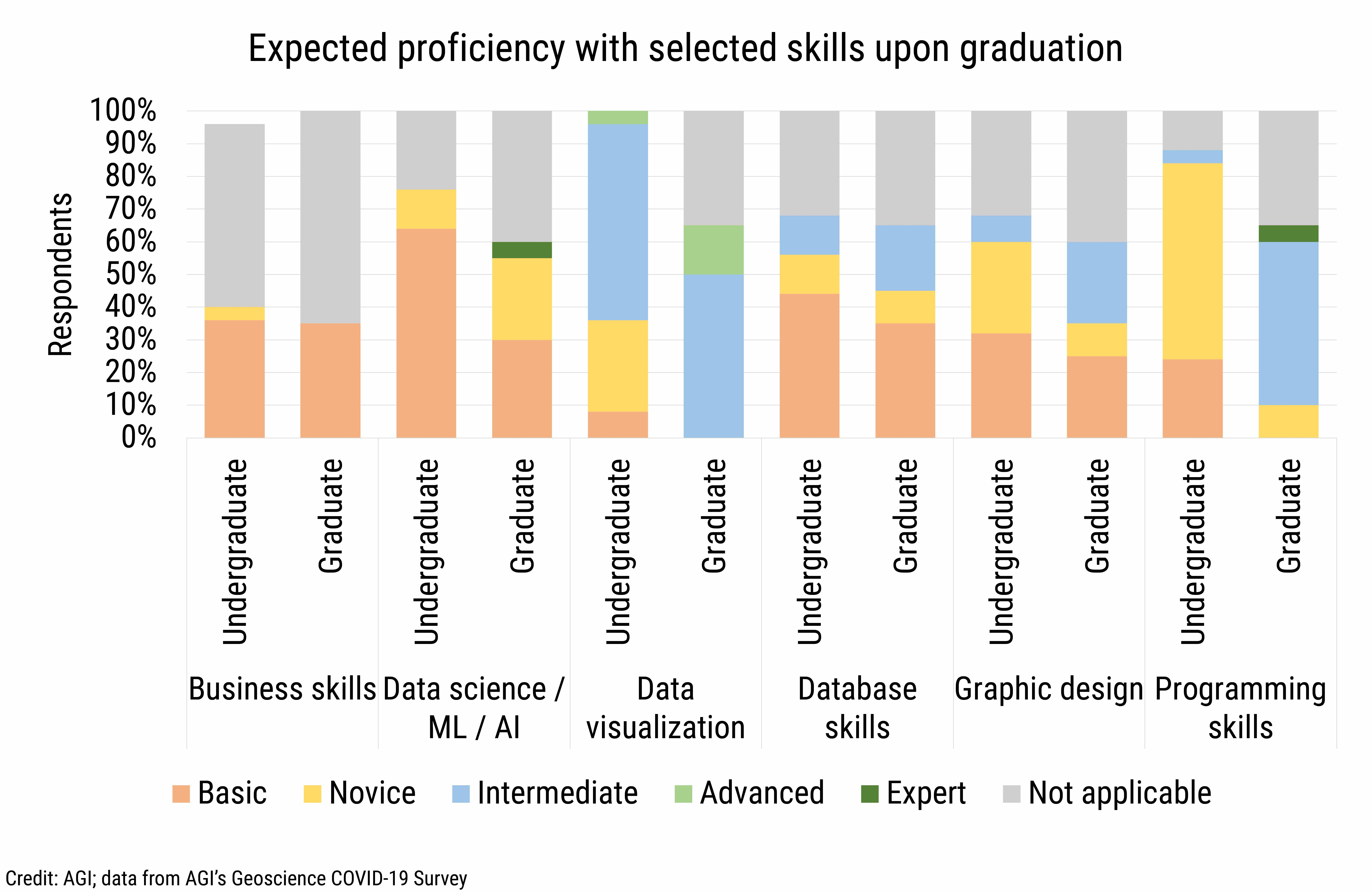 DB_2021-017 chart 03: Expected proficiency with selected skills upon graduation (Credit: AGI; data from AGI's Geoscience COVID-19 Survey)