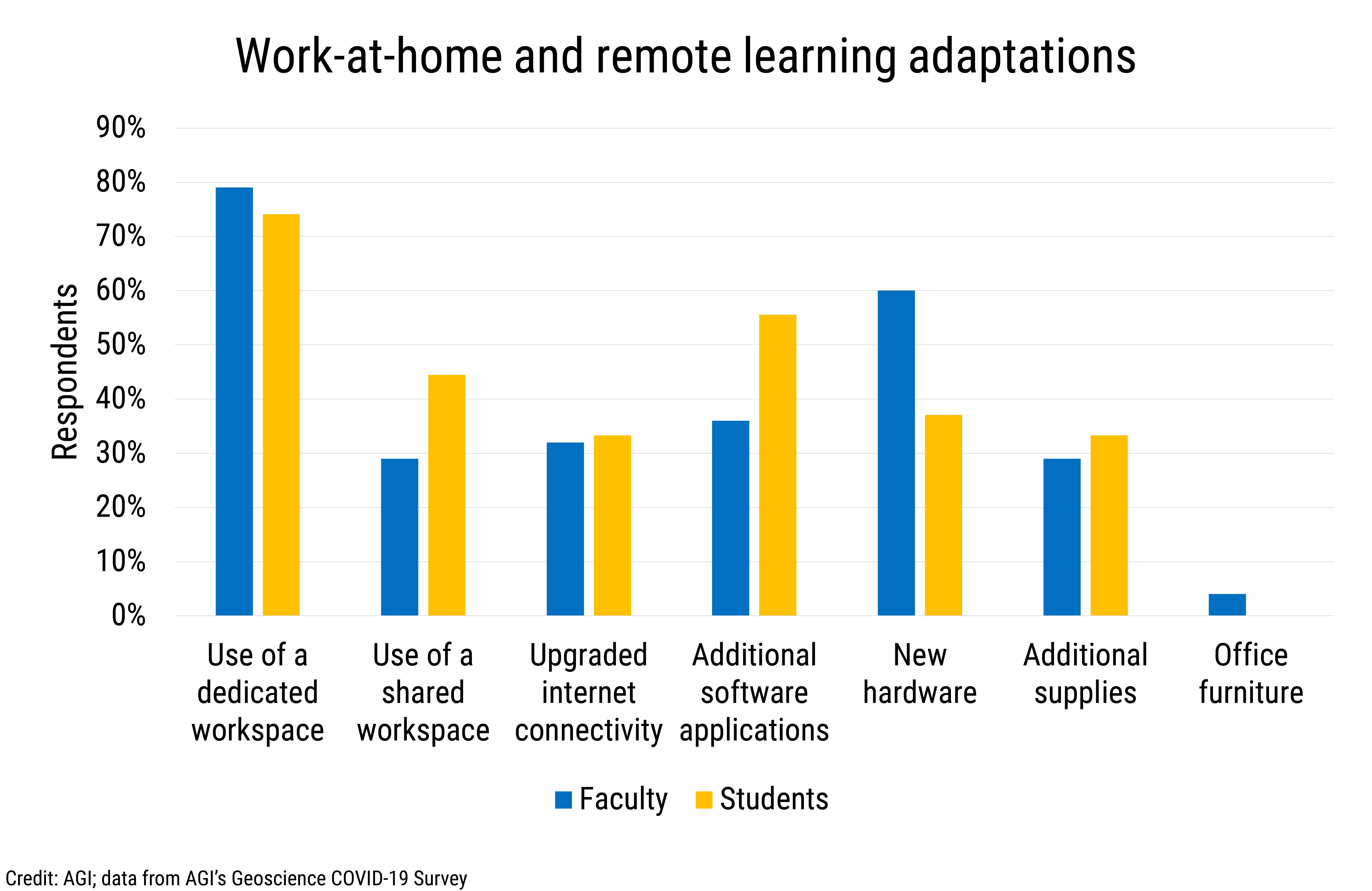 DB_2021-018 chart 01: Work-at-home and remote learning adaptations (Credit: AGI; data from AGI's Geoscience COVID-19 Survey)