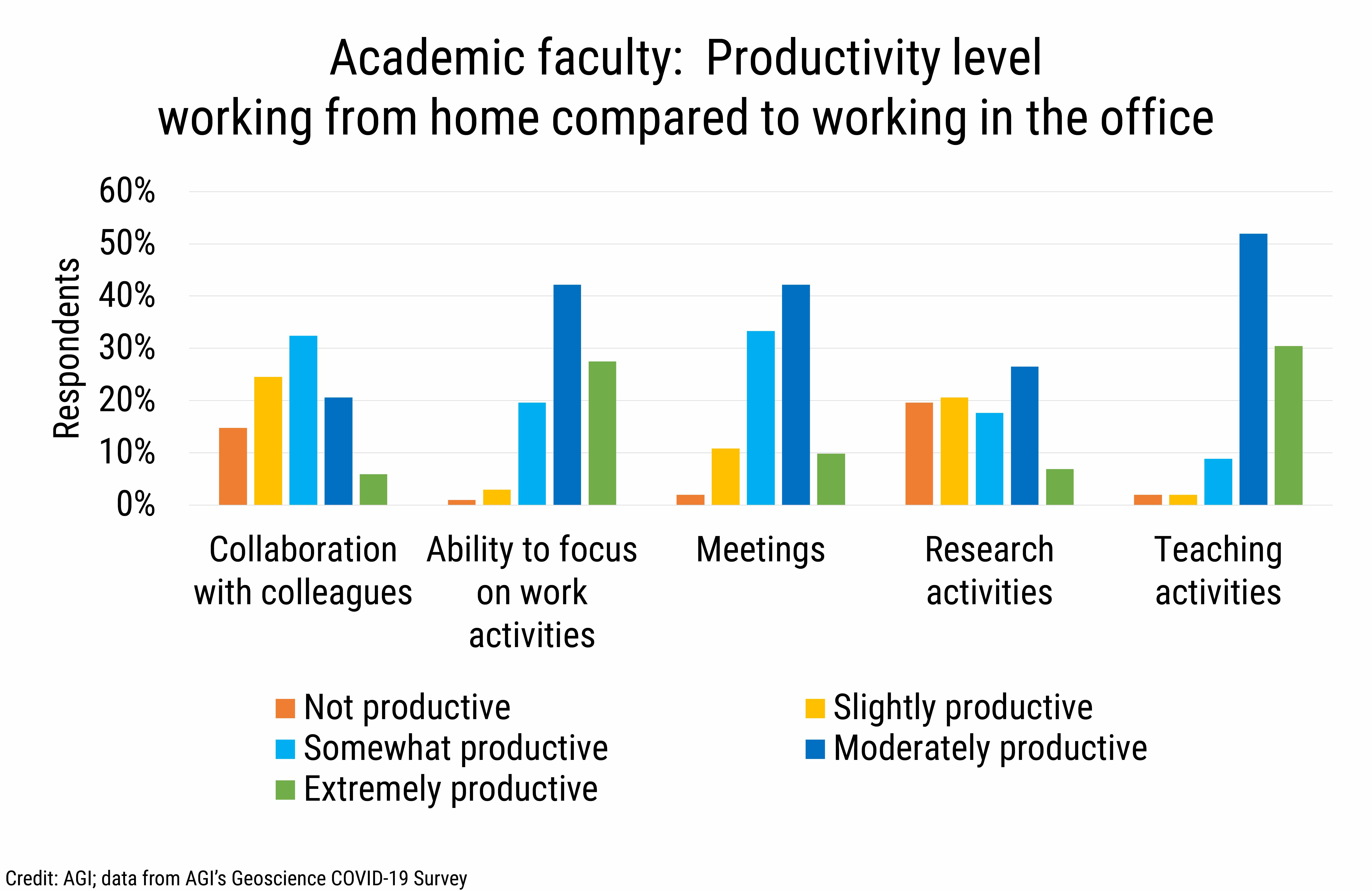 DB_2021-018 chart 02: Academic faculty: Productivity level working from home compared to working in the office (Credit: AGI; data from AGI's Geoscience COVID-19 Survey)