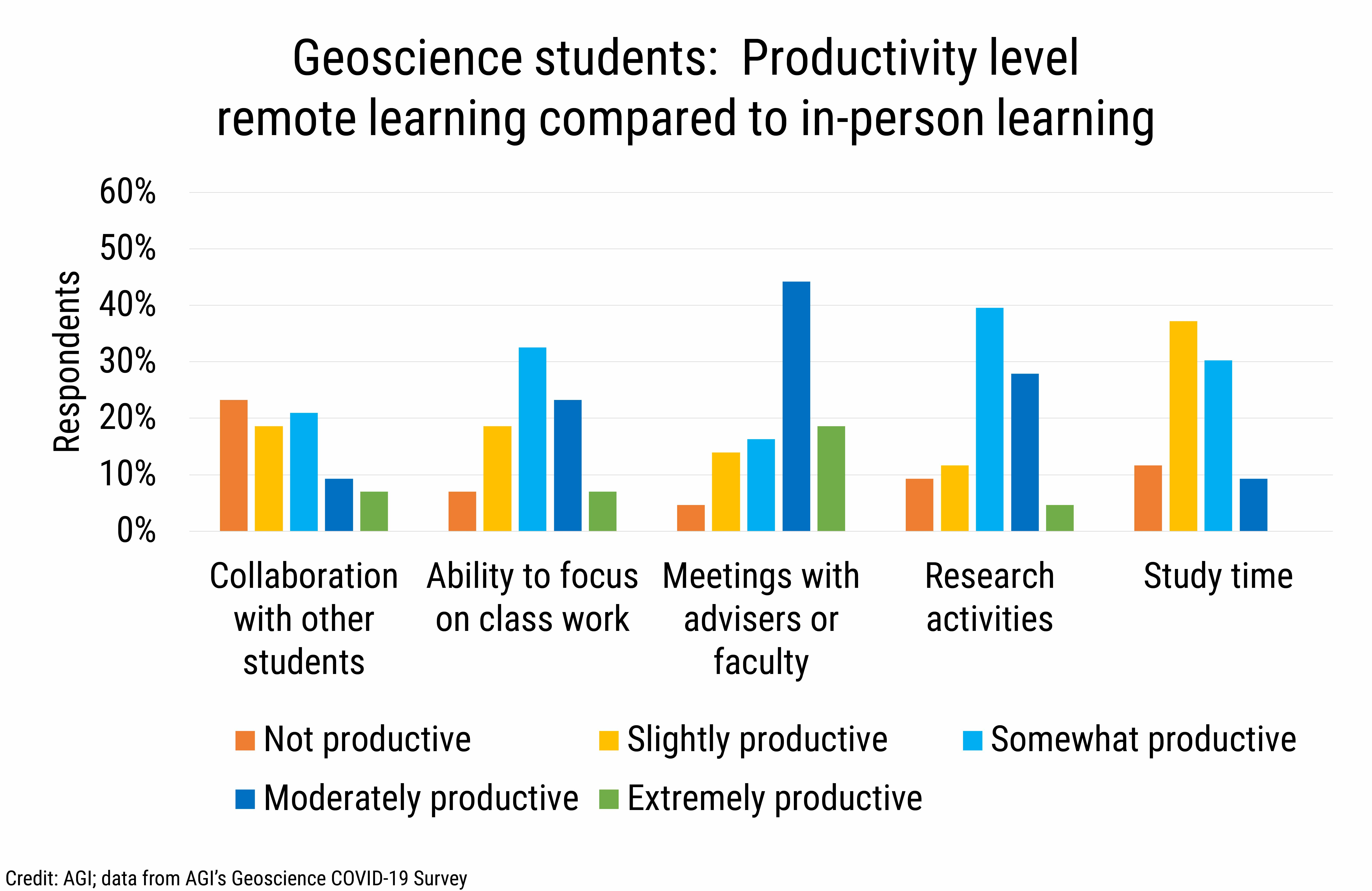 DB_2021-018 chart 04: Geoscience students: Productivity level remote learning compared to in-person learning (Credit: AGI; data from AGI's Geoscience COVID-19 Survey)