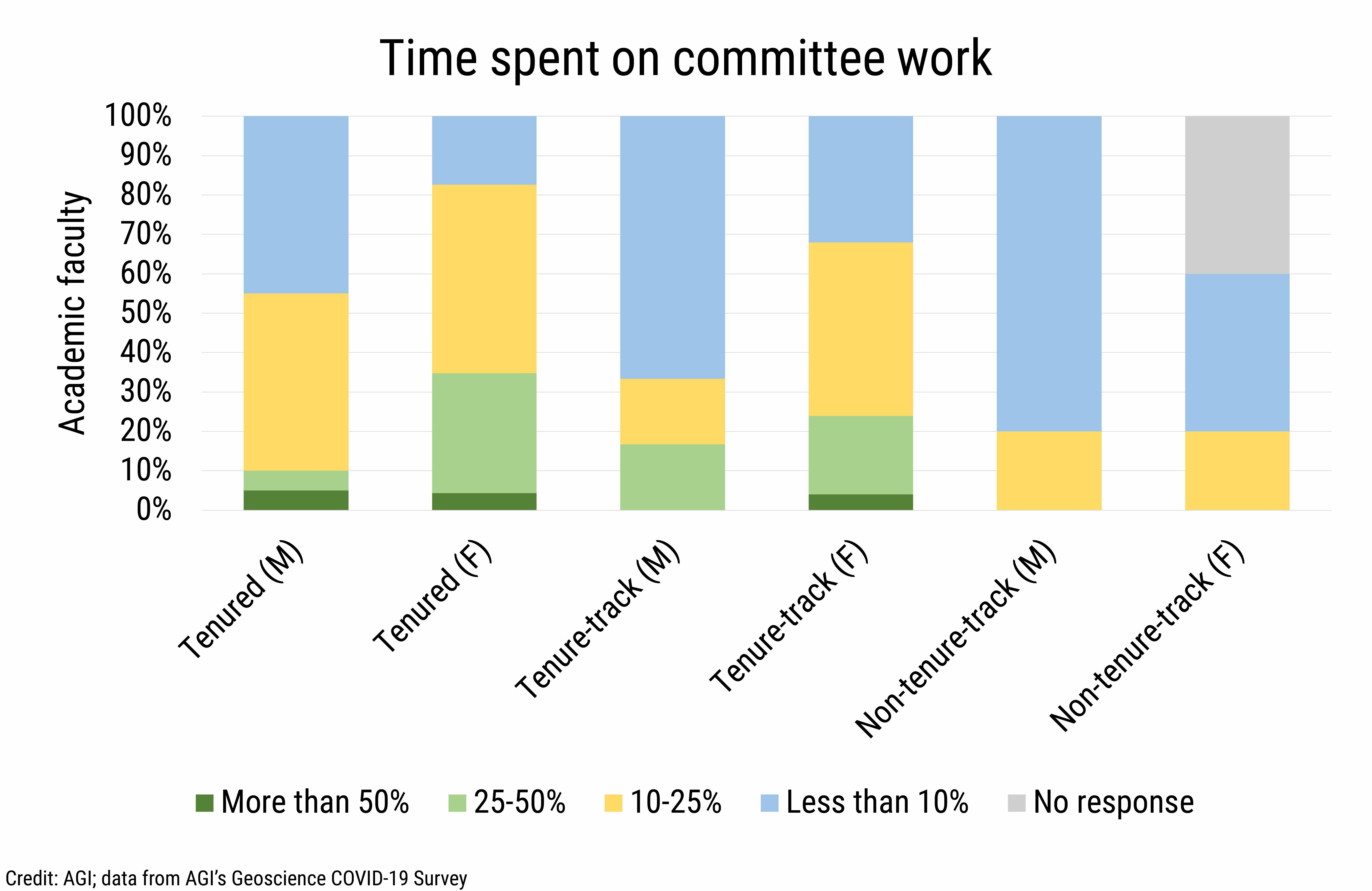 DB_2021-019 chart 01: Time spent on committee work  (Credit: AGI; data from AGI's Geoscience COVID-19 Survey)
