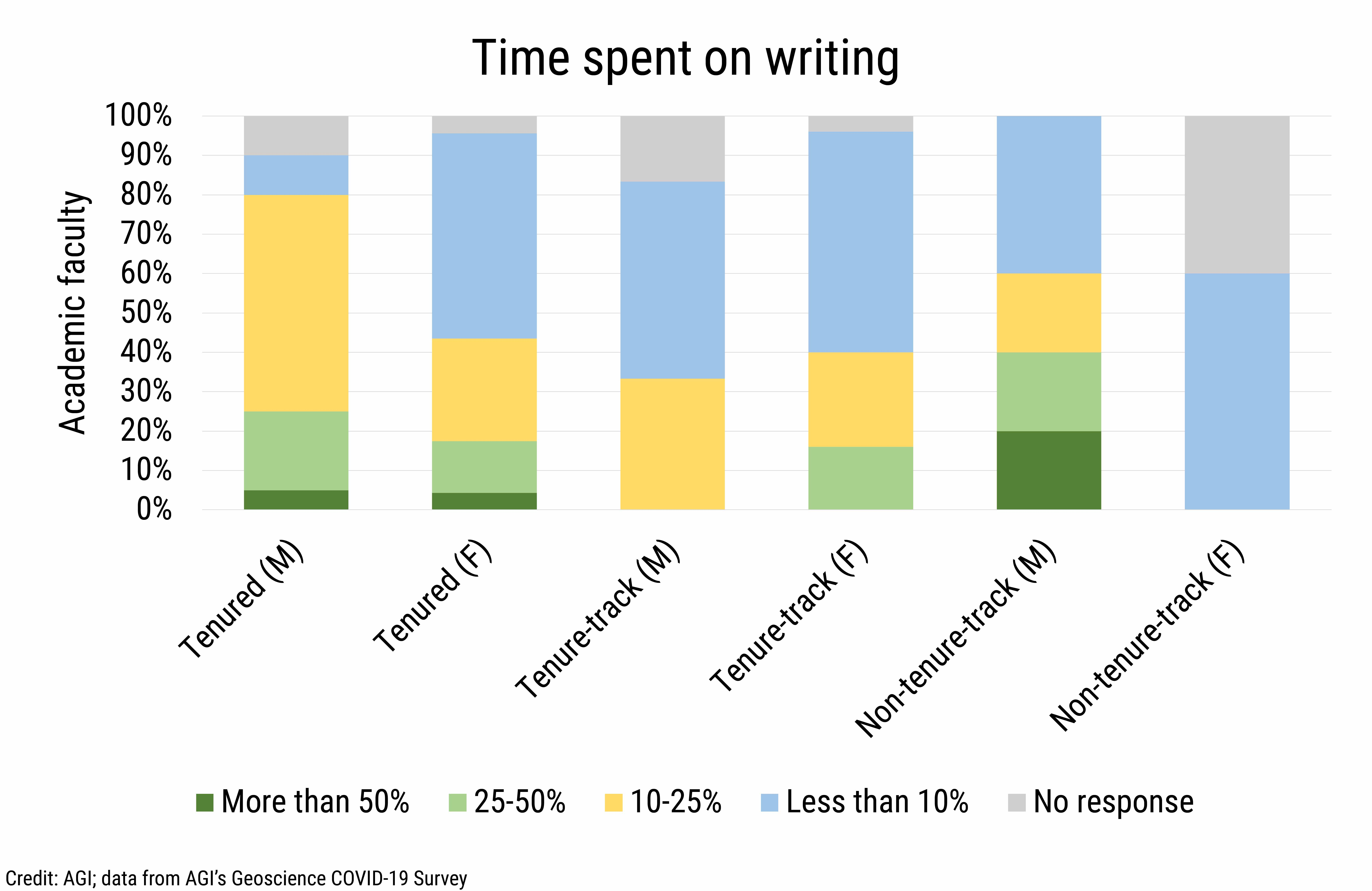 DB_2021-019 chart 02: Time spent on writing (Credit: AGI; data from AGI's Geoscience COVID-19 Survey)