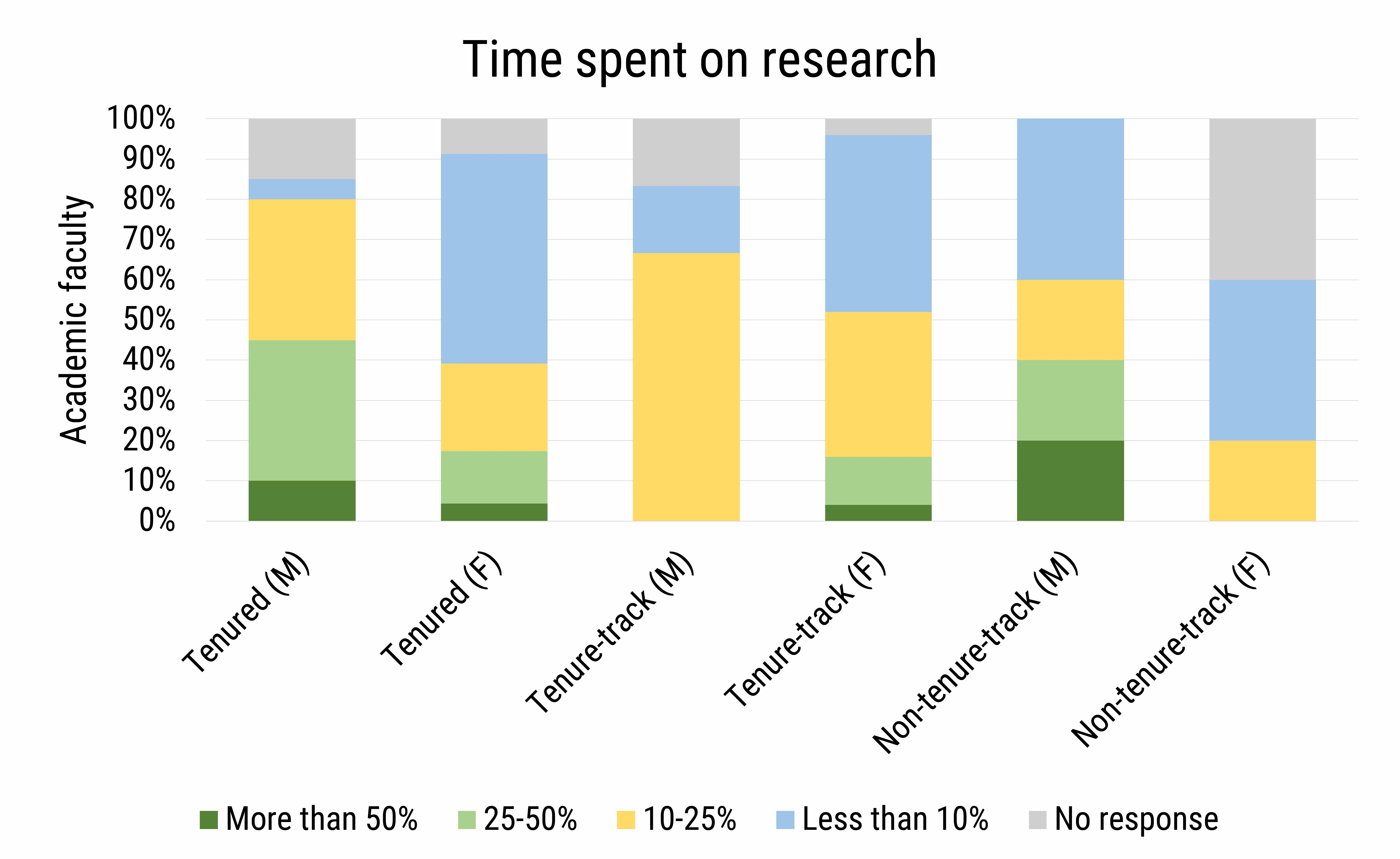 DB_2021-019 chart 03: Time spent on research (Credit: AGI; data from AGI's Geoscience COVID-19 Survey)