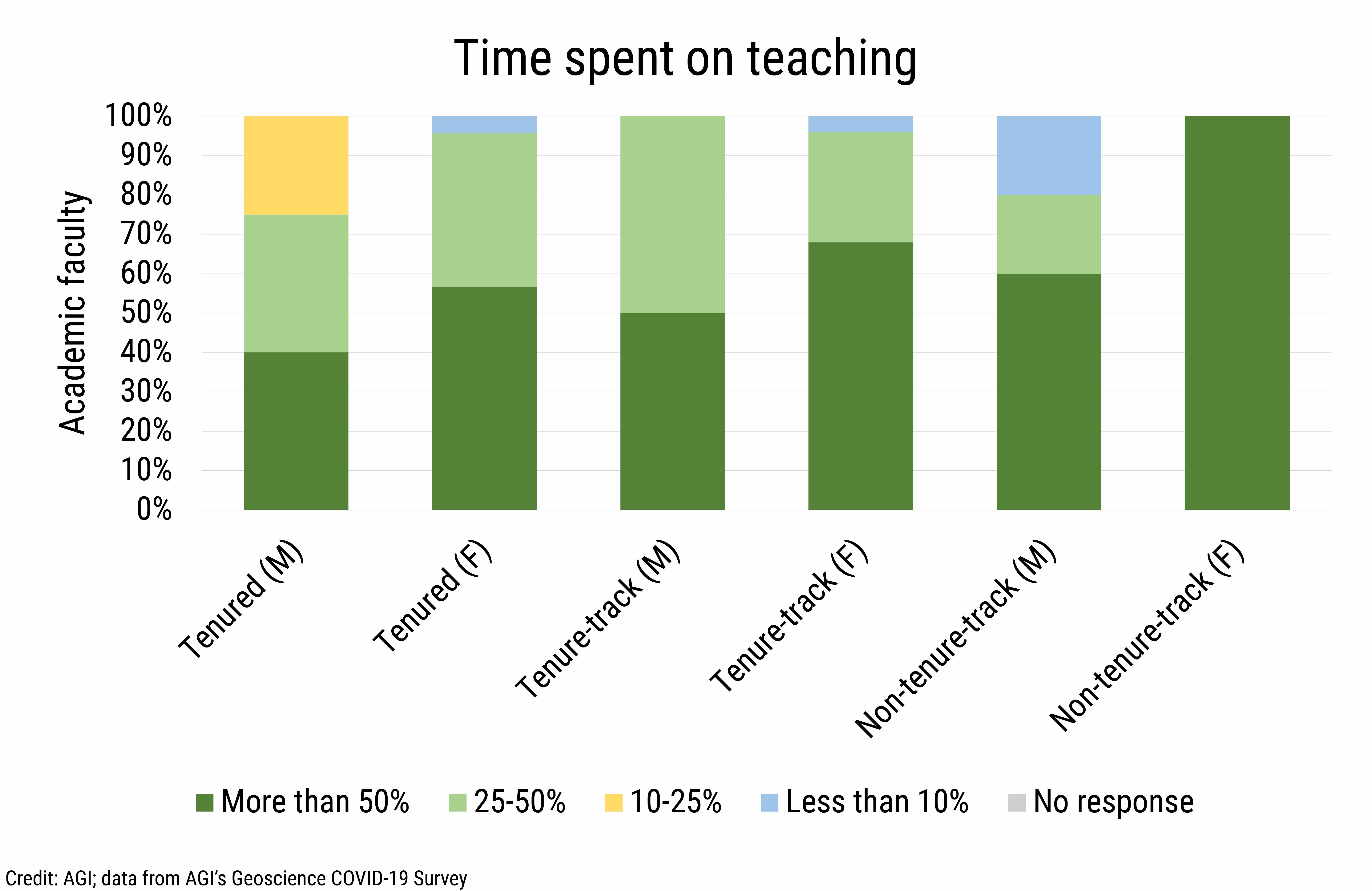 DB_2021-019 chart 04: Time spent on teaching (Credit: AGI; data from AGI's Geoscience COVID-19 Survey)