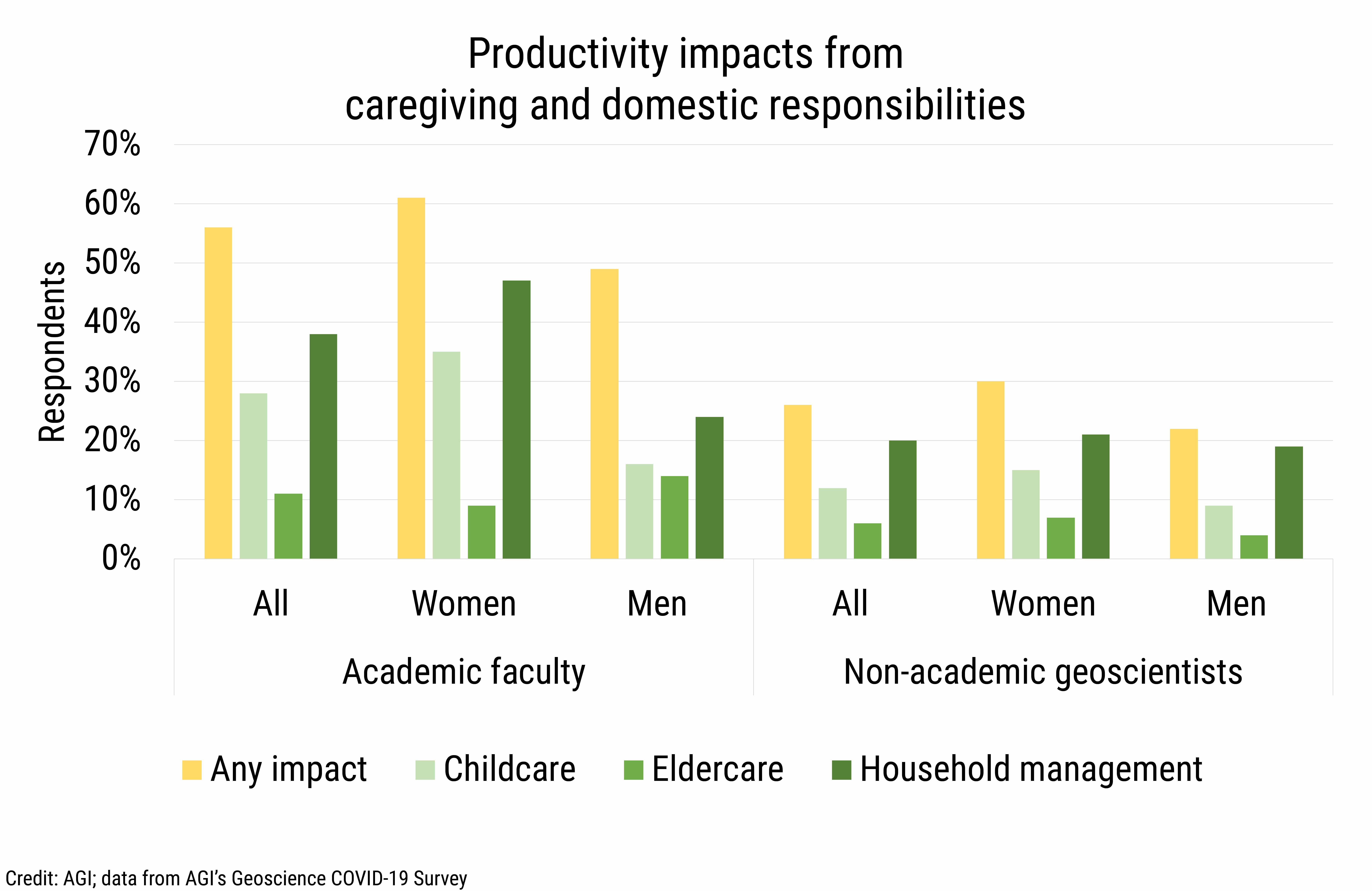 DB_2021-020 chart 01: Productivity impacts from caregiving and domestic responsibilities (Credit: AGI; data from AGI's Geoscience COVID-19 Survey)