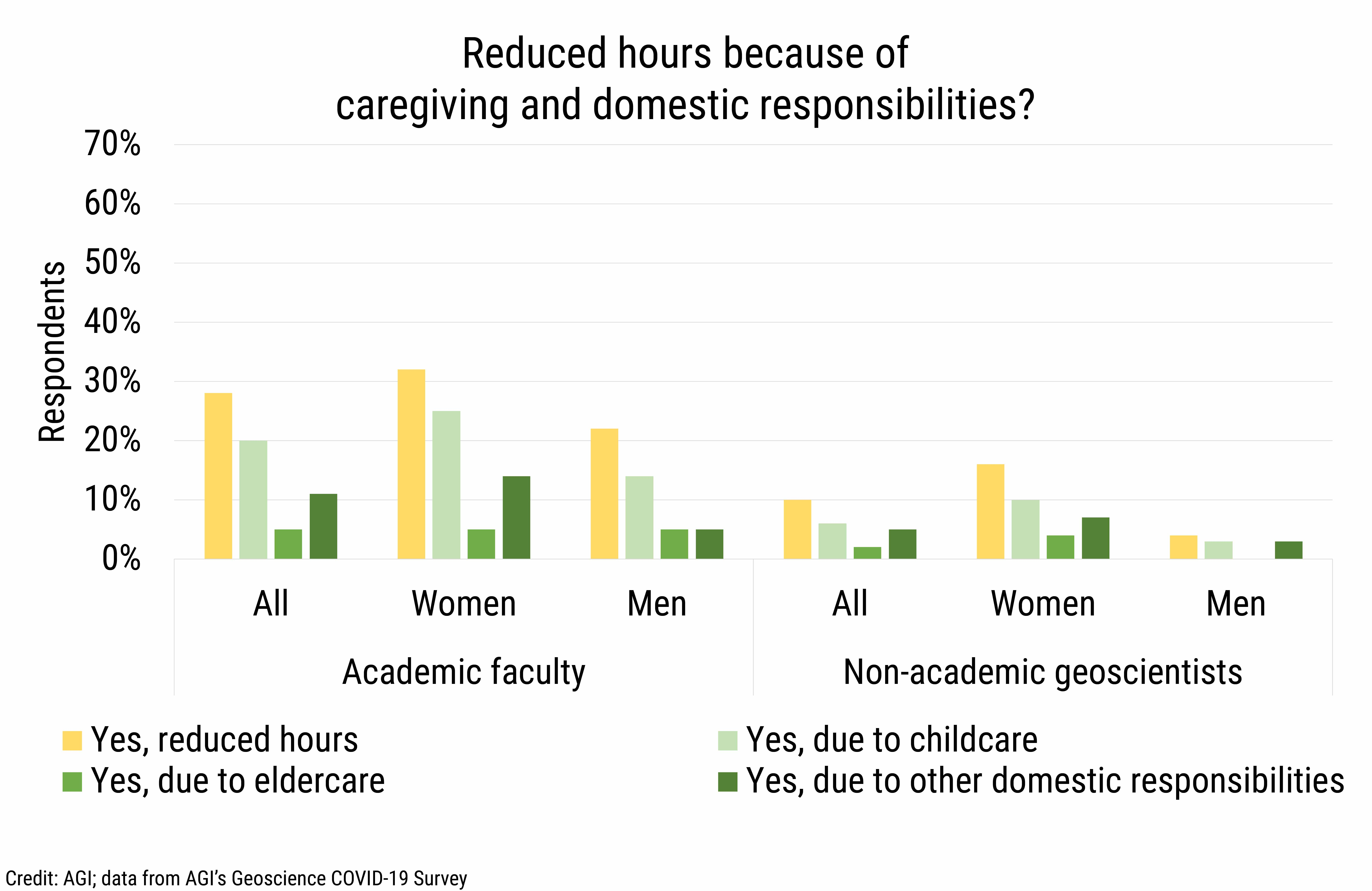 DB_2021-020 chart 02: Reduced hours because of caregiving and domestic responsibilties? (Credit: AGI; data from AGI's Geoscience COVID-19 Survey)