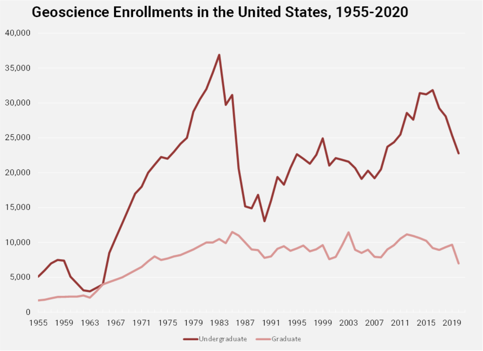 Geoscience Enrollments in the United States, 1955-2020
