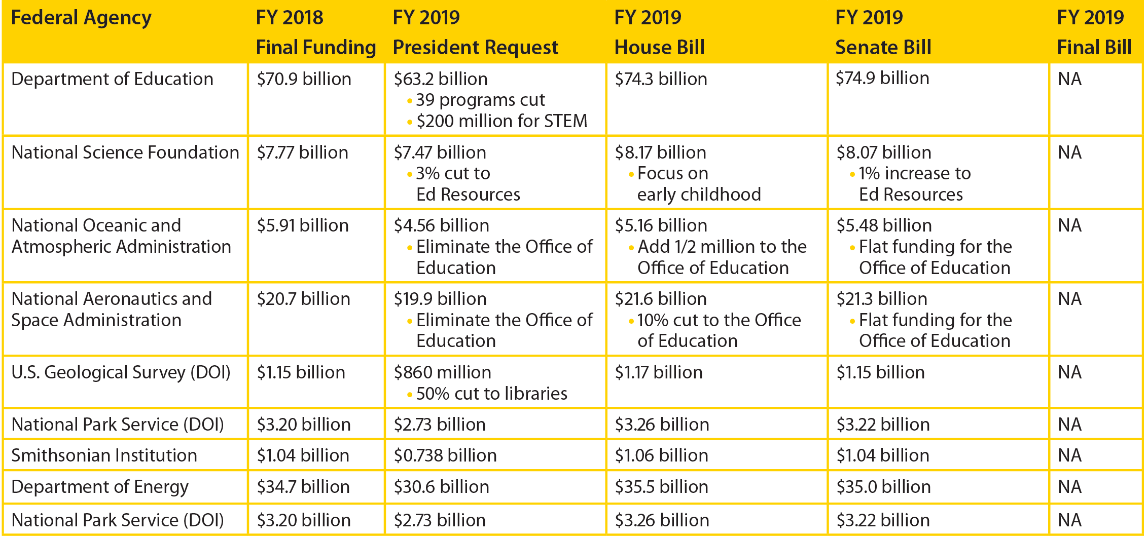 Federal Geoscience Agency FY 2019 Funding Process. Image Credit: American Geosciences Institute