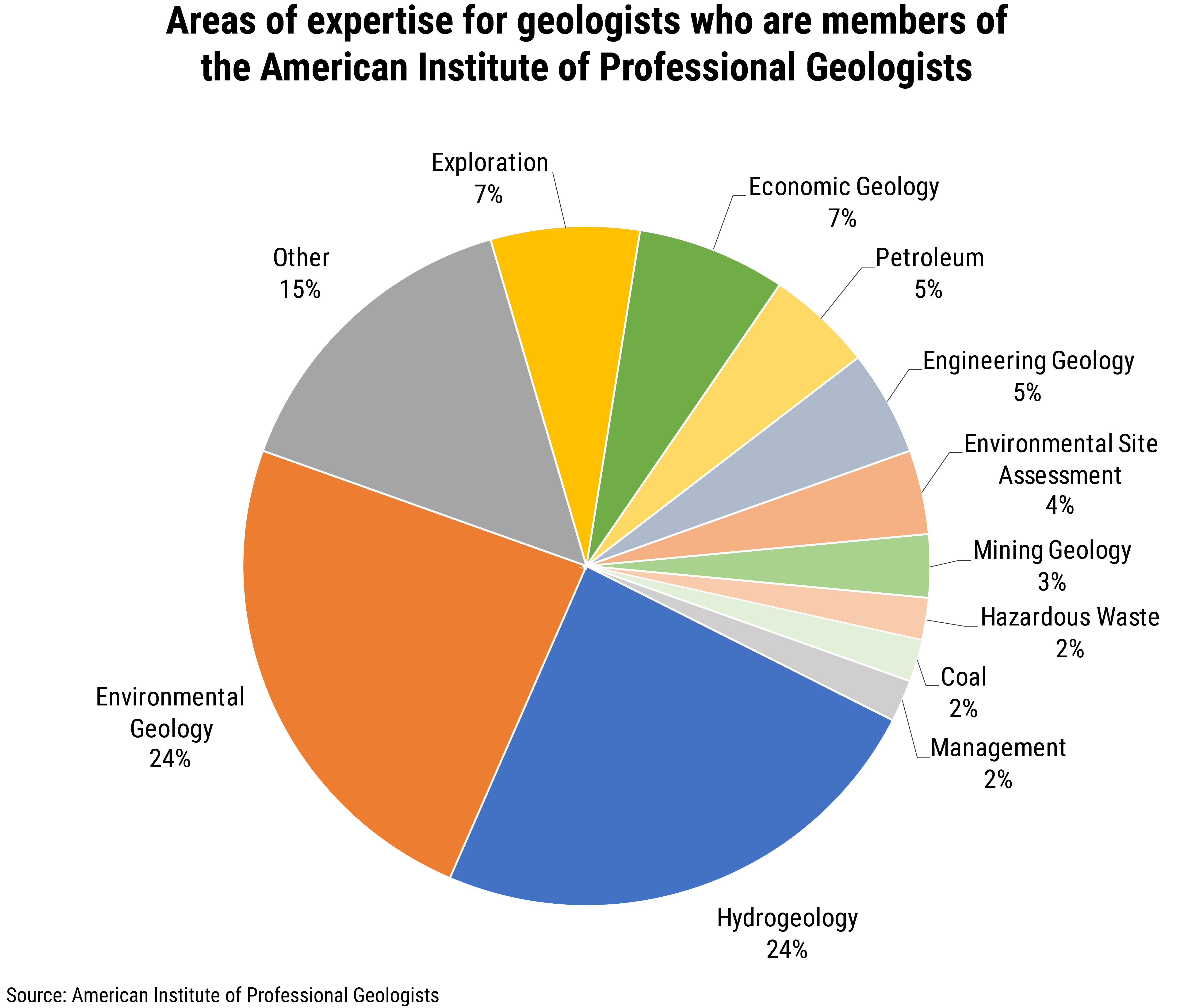 FS_2019-001 chart 1: Areas of expertise for geologists who are members of the American Institute of Professional Geologists