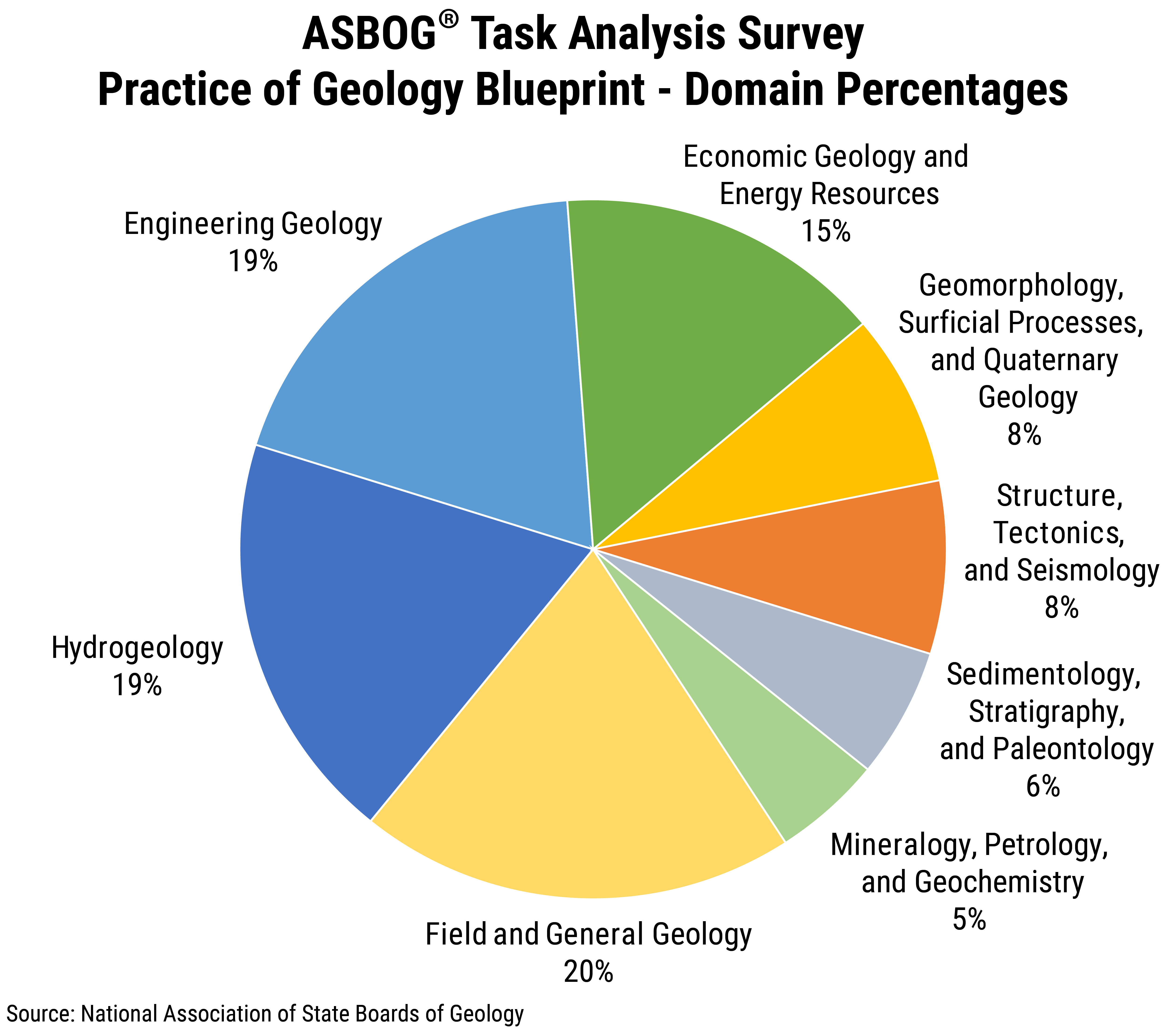 FS_2019-001 chart 2: ASBOG® Task Analysis Survey Practice of Geology Blueprint - Domain Percentages