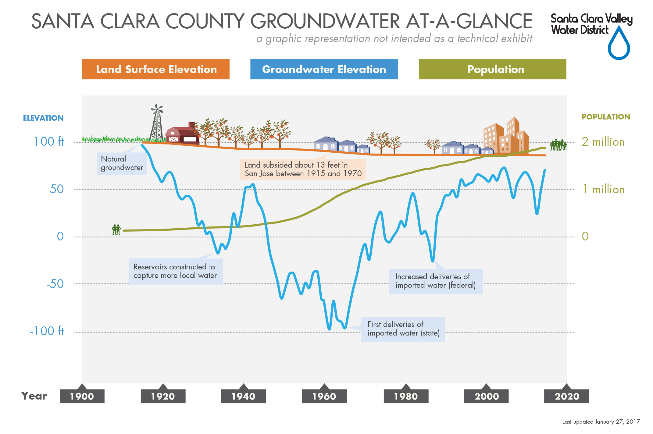 Land elevation, groundwater level, and population in the Santa Clara Valley Water District since its founding in the 1920s
