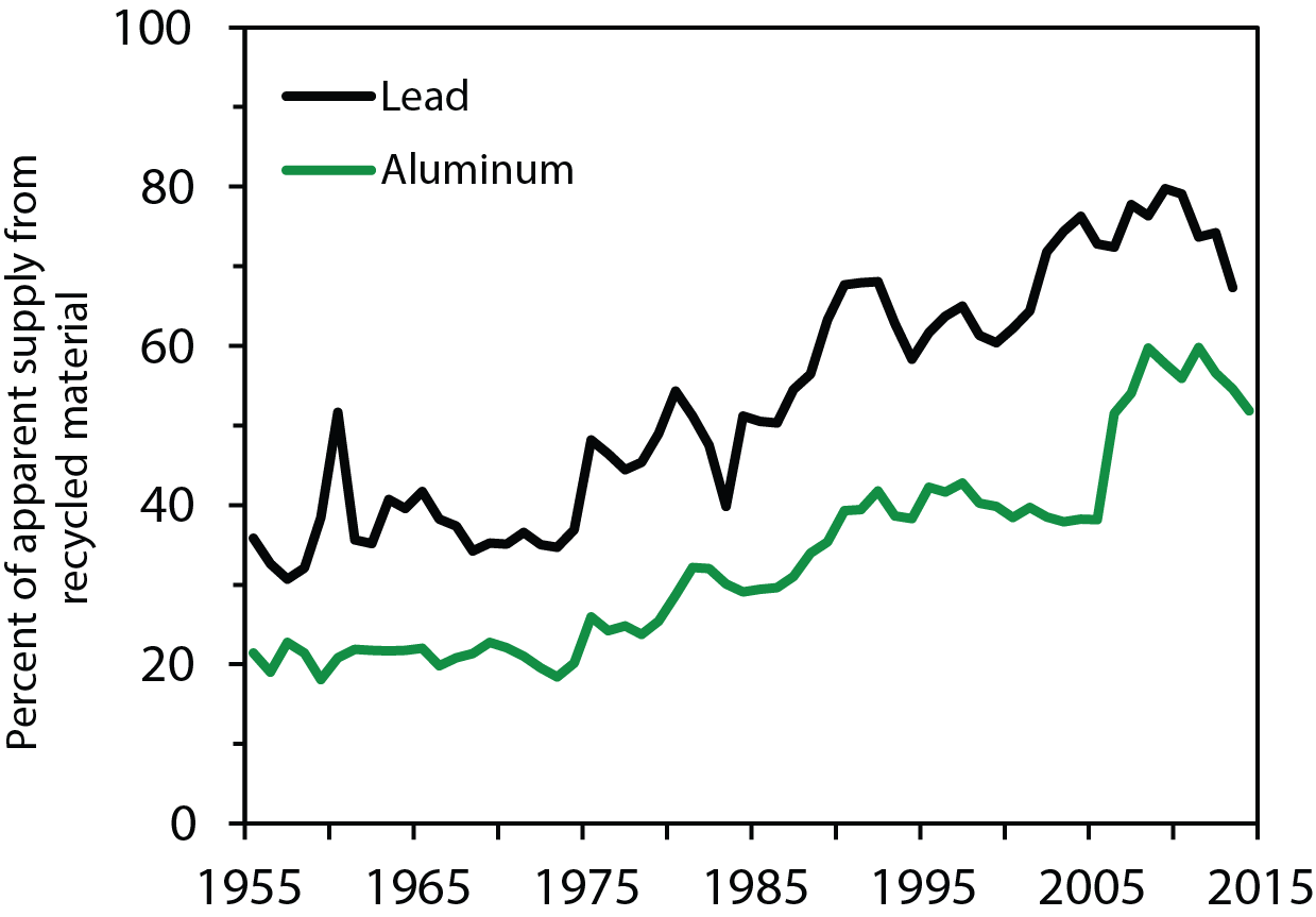 Graph of apparent supply of lead and aluminum provided by recycling over time. The proportion of national demand met by recycling has significantly increased for many metals. Recycling now provides the majority of the lead and aluminum supply in the U.S.