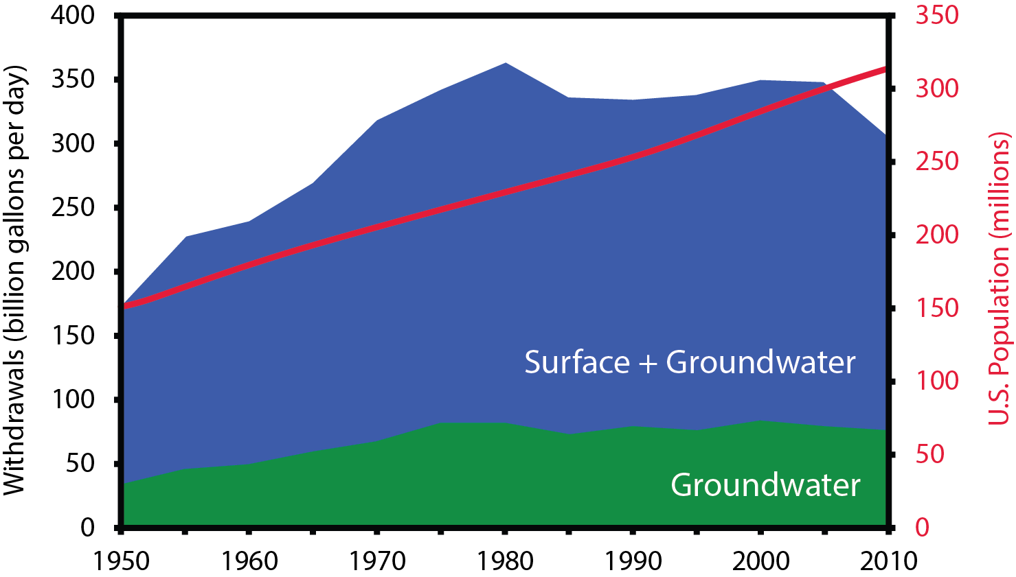 Fresh groundwater and total fresh water withdrawals in the U.S. over time. For most of the 20th century, water use increased to support a larger population. Much of the recent decrease in water use is due to more efficient or reduced irrigation [2]