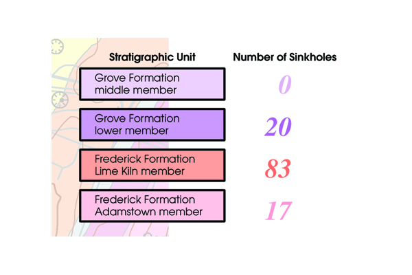 Table 1. Number of sinkholes occurring in different rock types as revealed by recent geologic mapping. Credit: Brezinski, Reger, and Baum, Data: Brezinski and Reger, 2002