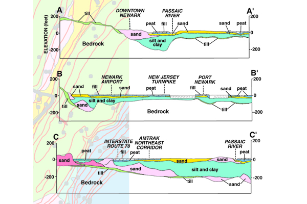 Figure 2b. Different soil materials have different potentials for ground-shaking and liquefaction. Unsorted glacial deposits, till, (light green); soft, saturated soils (blue and gold); sand and gravel deposits (pink). Credit: N.J. Geological Survey