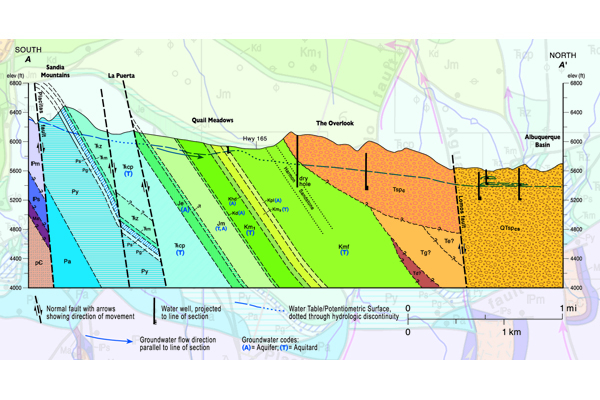 Fig. 5. This geologic cross section through the Paleozoic and Mesozoic strata in Placitas, NM, shows sub-vertical strip aquifers (A) layered between aquitards (T). Aquitards are the less-permeable rock layers confining the aquifers. Credit: NMBGMR