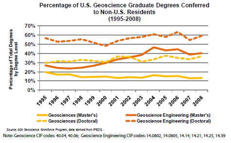 Graduate Degrees to Non-US Residents