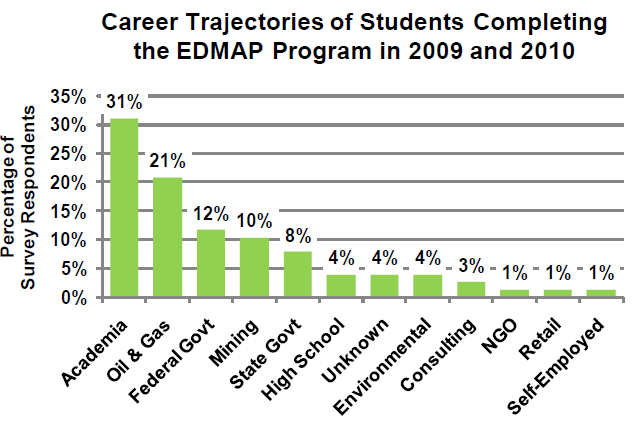USGS EDMAP Program - Training the Next Generation of