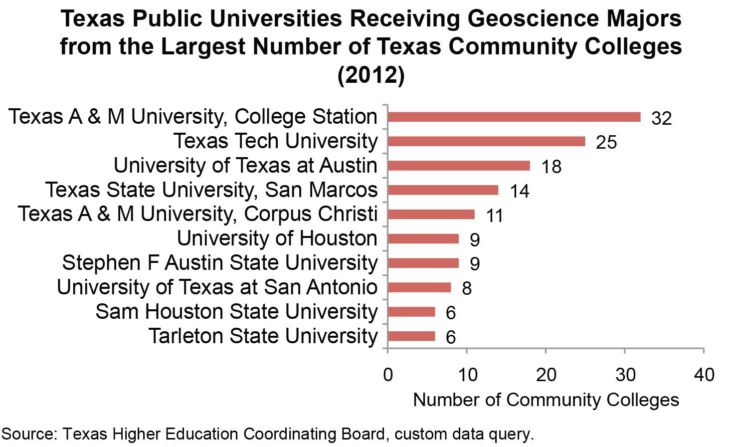 Public Universities Receiving Geoscience Students from CC