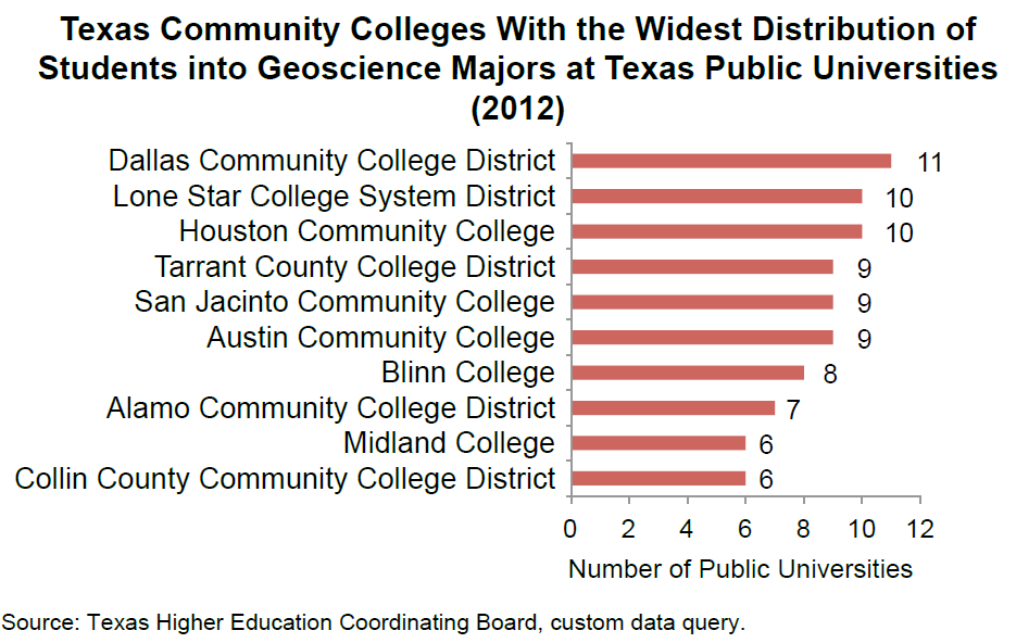 Texas CC with Widest Distribution of Geoscience Majors at Public Universities